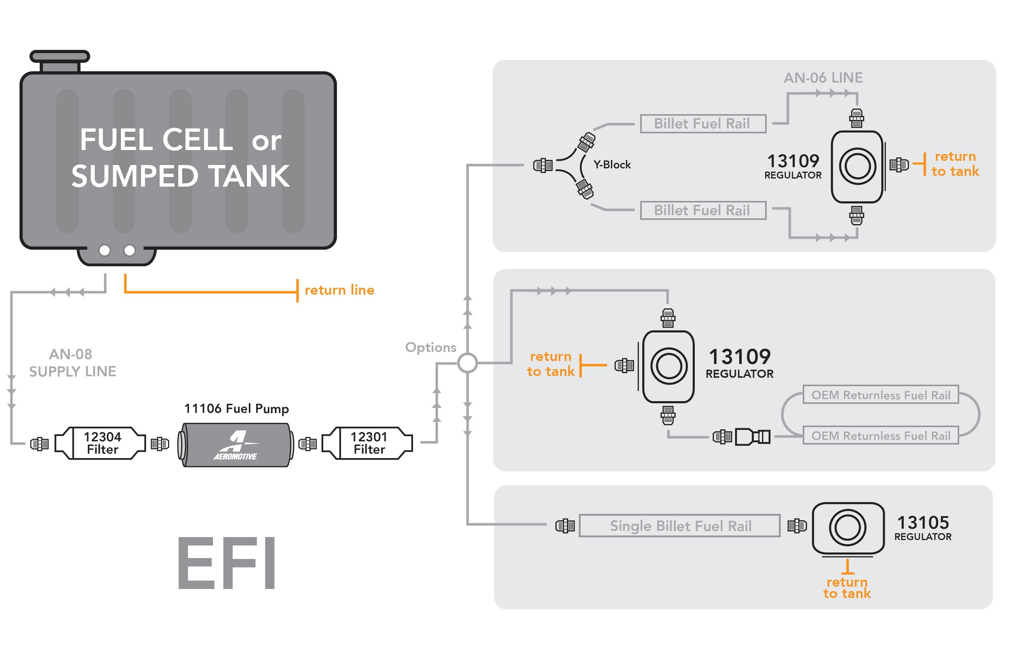Fuel Injection System Diagram 1jz Series Ecu Wiring Harness Aeromotive Selecting Ponents Hot Rod Network Of