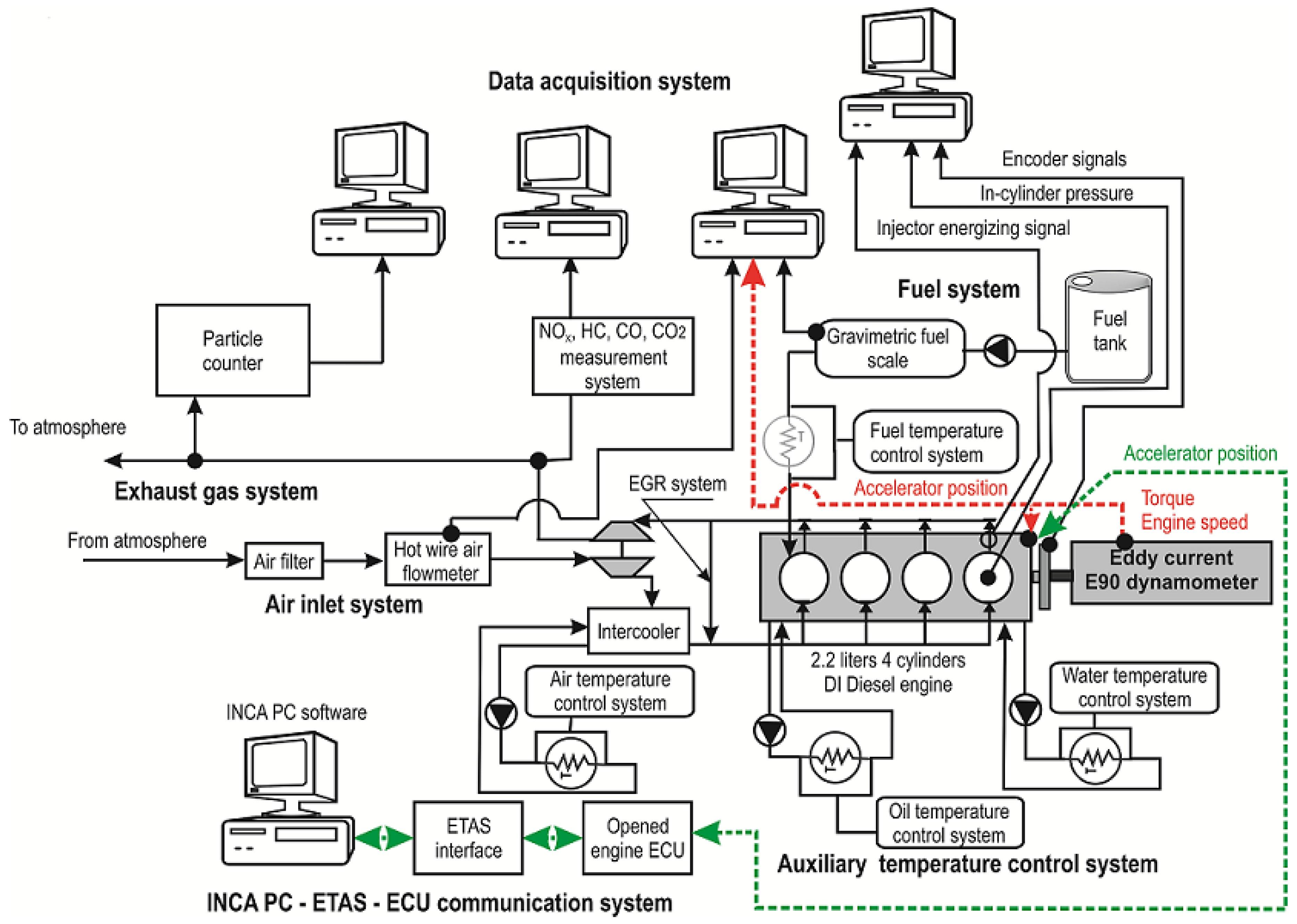 Gasoline Engine Diagram Energies