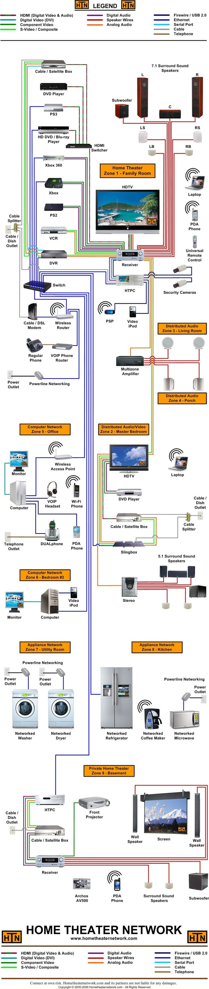 Home Theater Speaker Wiring Diagram My 75 Best Audio Video Images On Pinterest Of