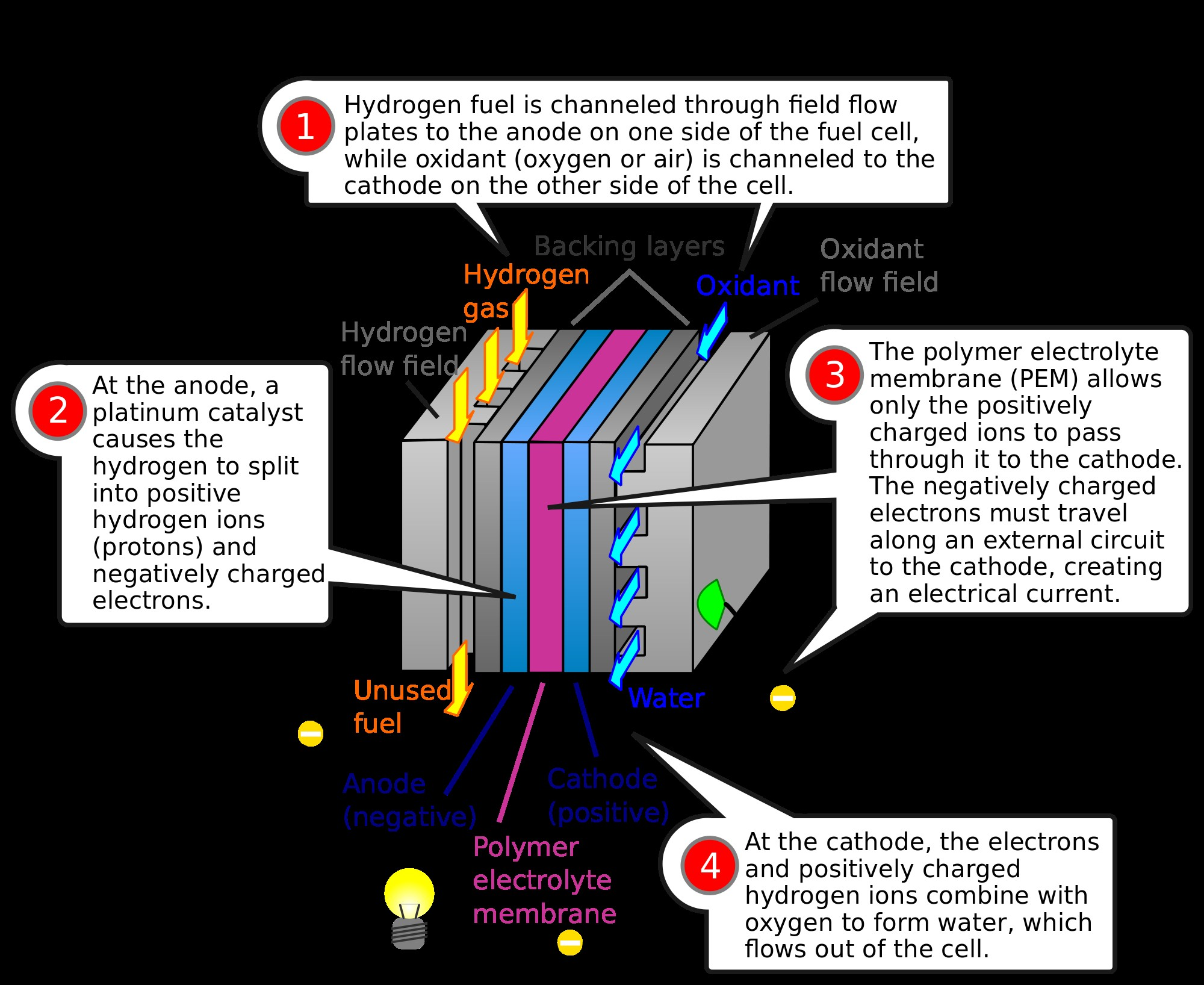 How Does A Combustion Engine Work Diagram Harvest Energy From Thin Air with Graphene Of How Does A Combustion Engine Work Diagram