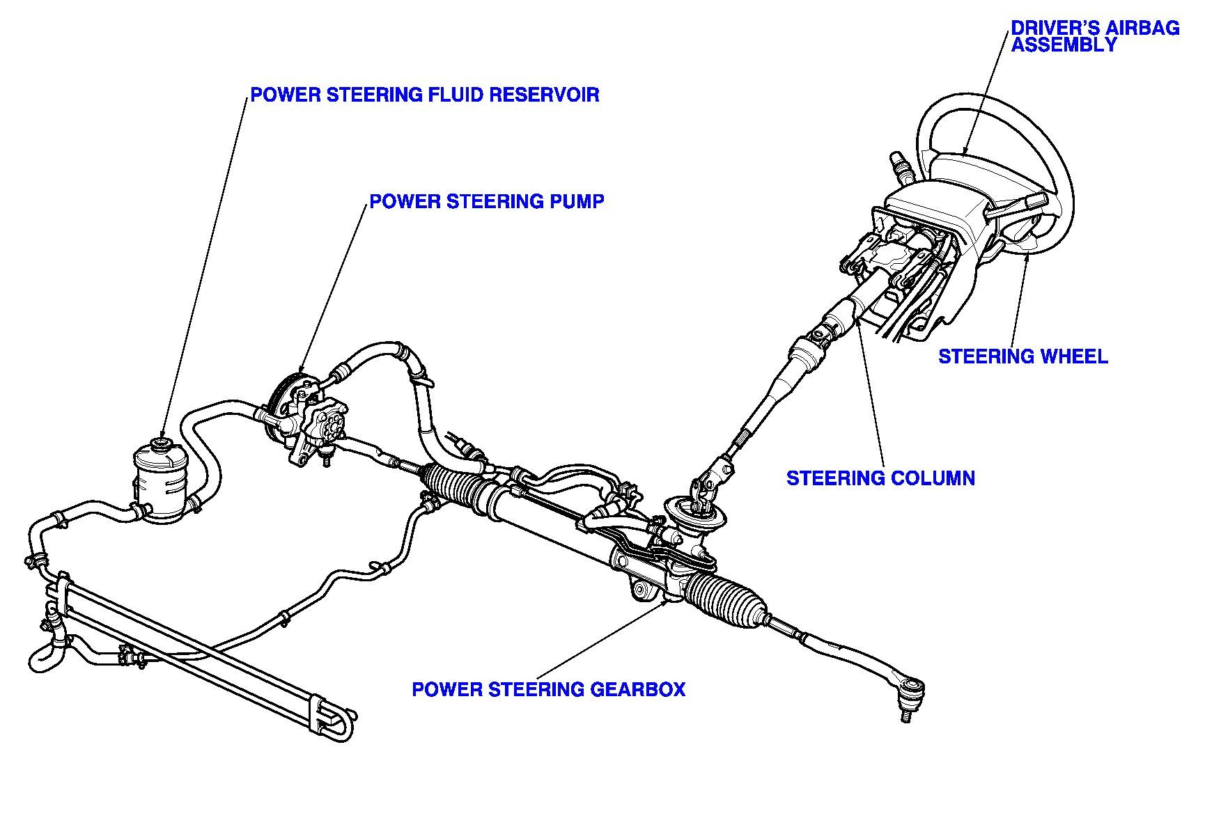 Hydraulic Steering Diagram Fluid Service and Replacement In Cockeysville Maryland Of Hydraulic Steering Diagram