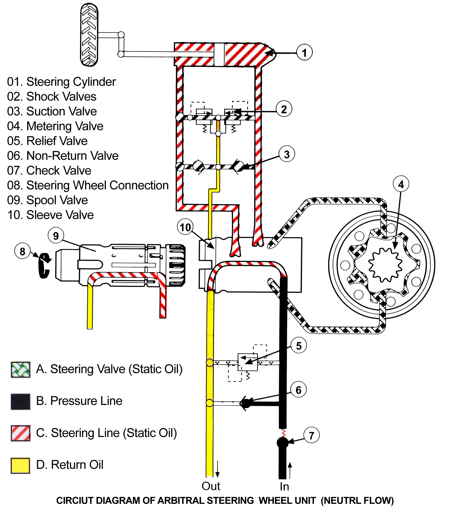Hydraulic Steering Diagram Hydro Static Power Steering System Tractors Pakistan Of Hydraulic Steering Diagram