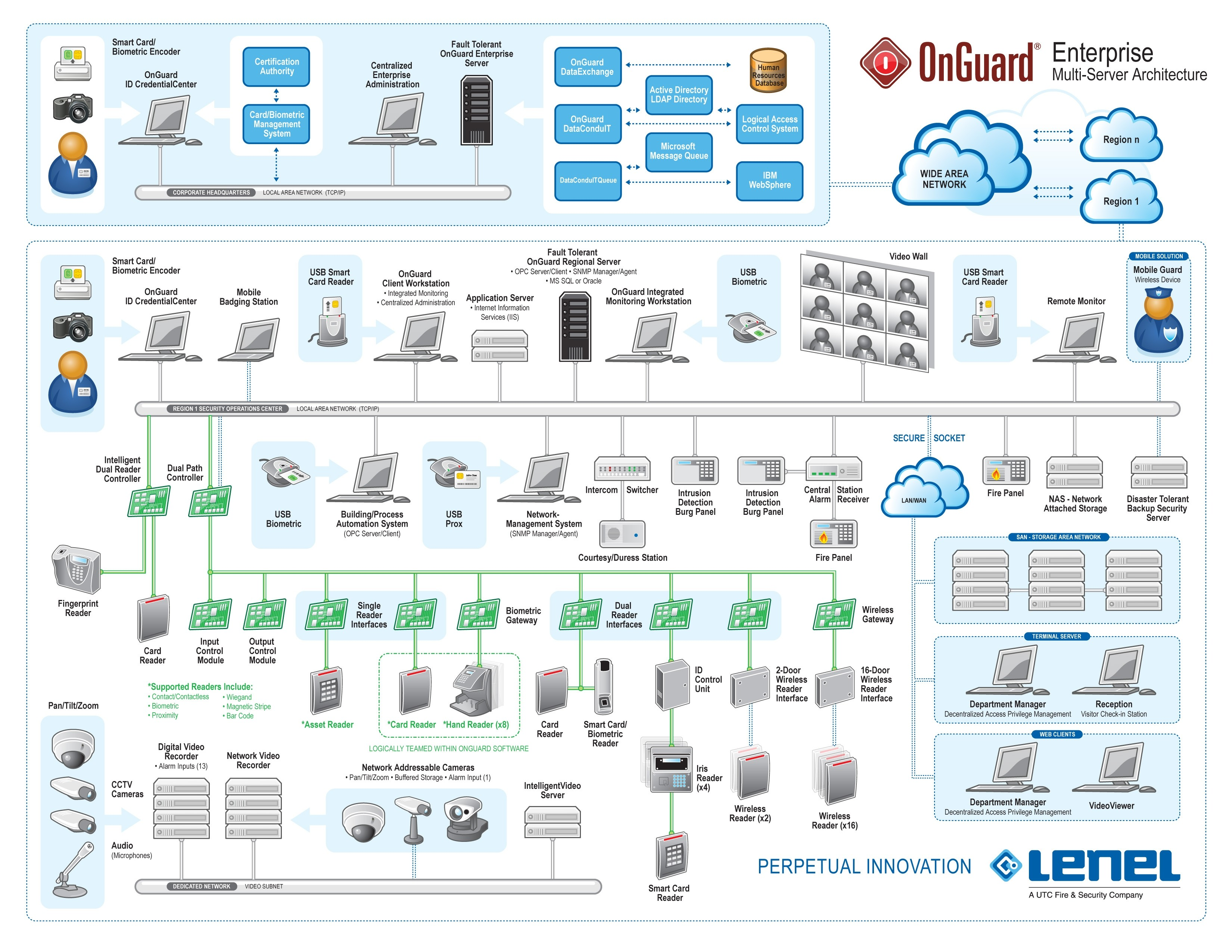 DIAGRAM] Lenel 40 Wiring Diagram FULL Version HD Quality Wiring ...