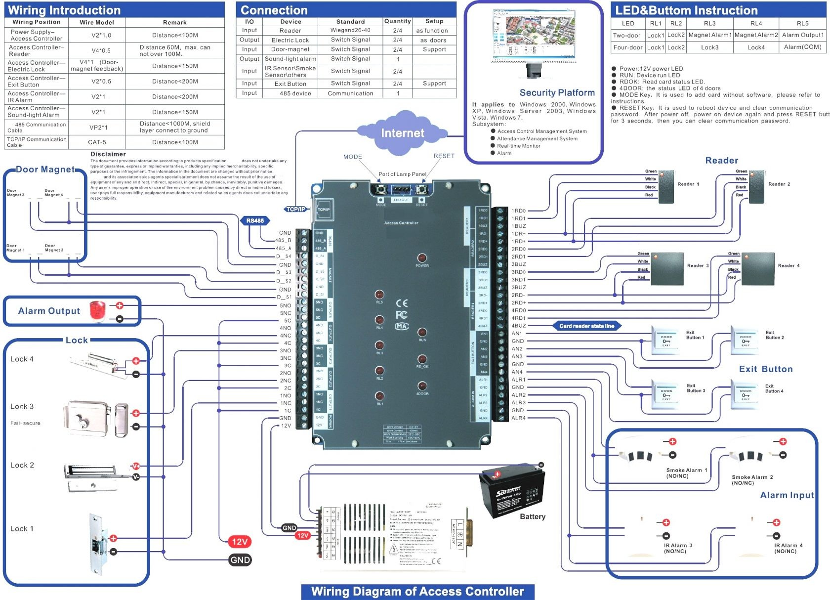 Lenel Access Control Wiring Diagram Lenel Access Control Wiring Diagram Of Lenel Access Control Wiring Diagram