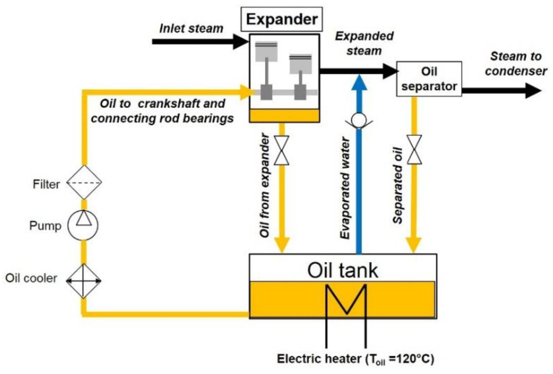 Lubrication System Diagram Energies Free Full Text