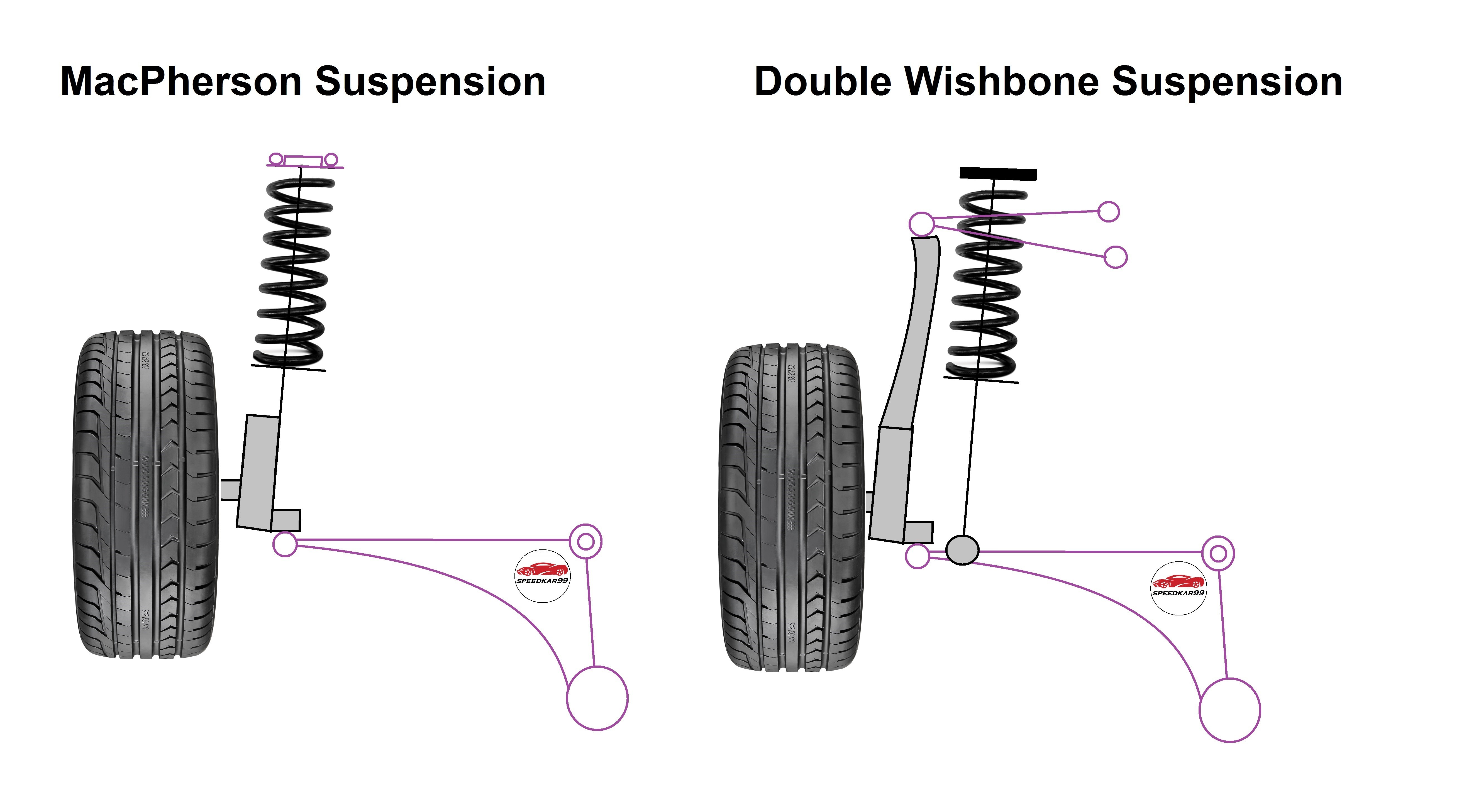 Macpherson Strut Diagram How A Car S Suspension Works Clublexus Lexus forum Discussion Of Macpherson Strut Diagram