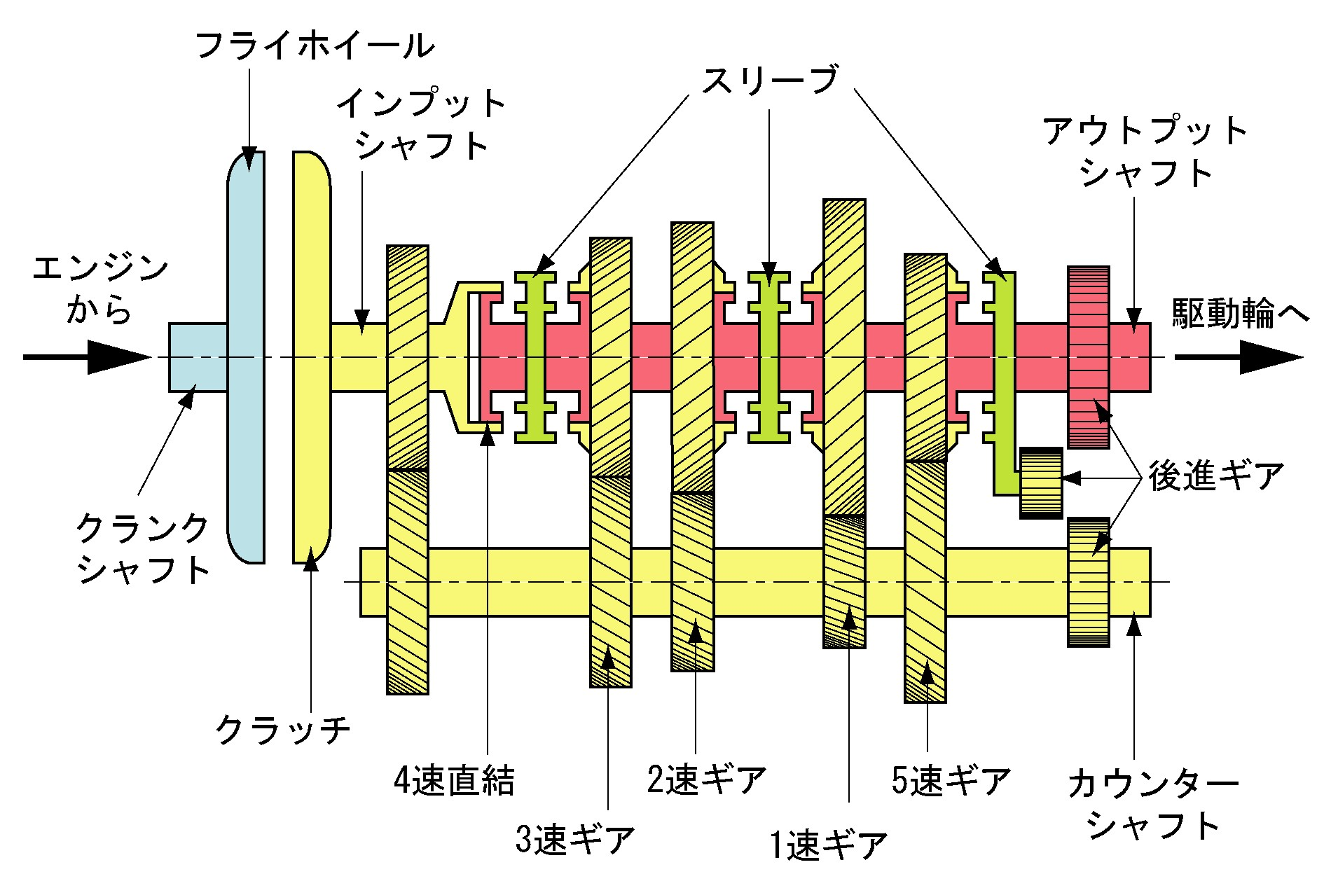 Manual Gearbox Diagram File Internal Structure Of Manual Transmission Wikimedia Mons Of Manual Gearbox Diagram