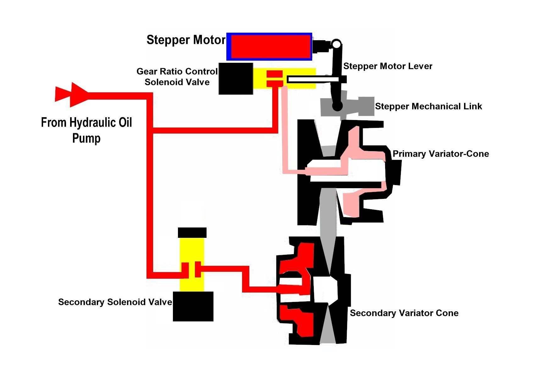 Nissan Versa Engine Diagram