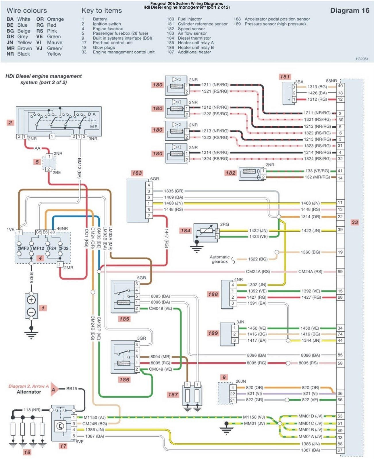 Wiring diagram peugeot 206 application wiring diagram peugeot 206 engine diagram my wiring diagram rh detoxicrecenze com peugeot 206 wiring diagram bsi wiring swarovskicordoba Image collections