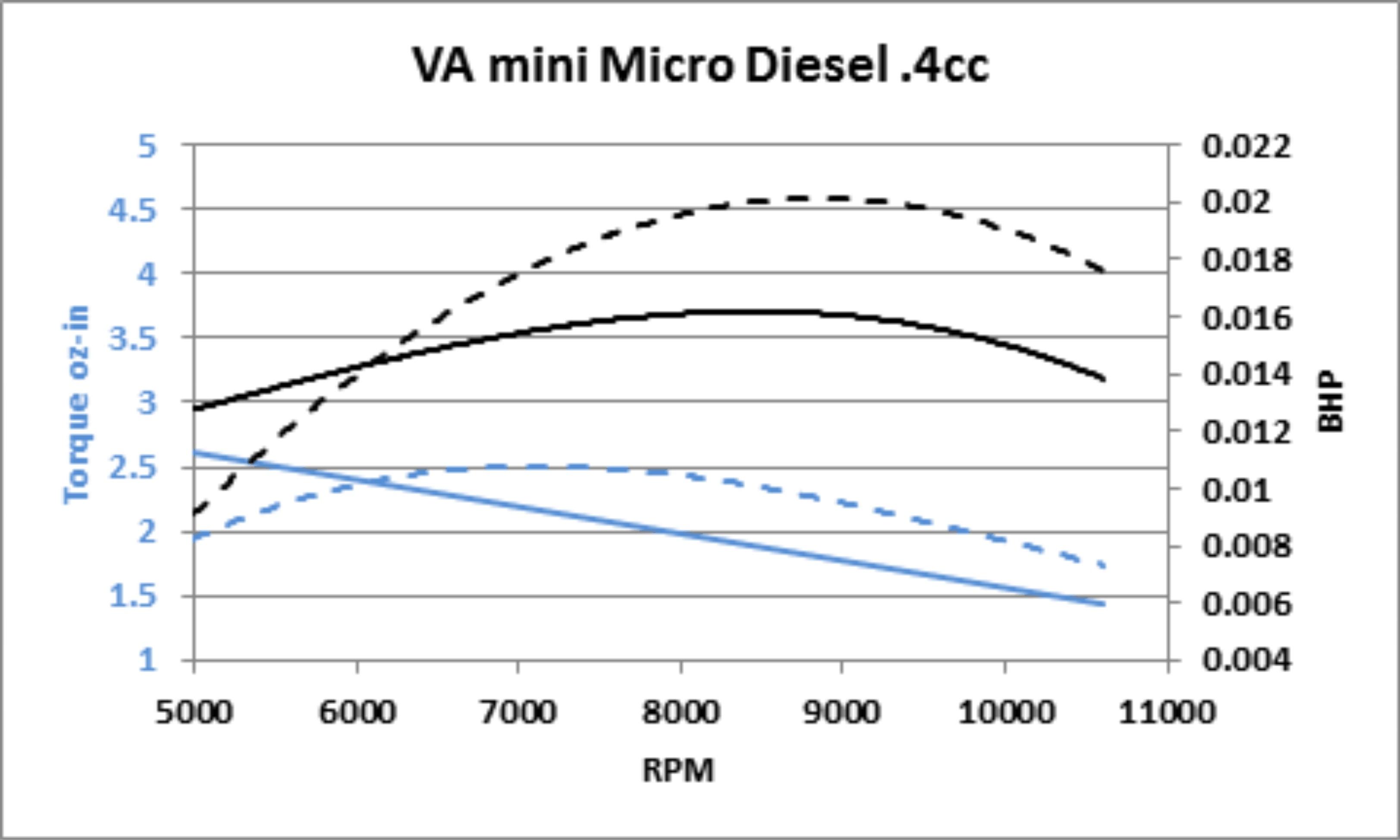 Port Timing Diagram Of Two Stroke Engine Adriansmodelaeroengines Va Mini Micro Diesel Of Port Timing Diagram Of Two Stroke Engine