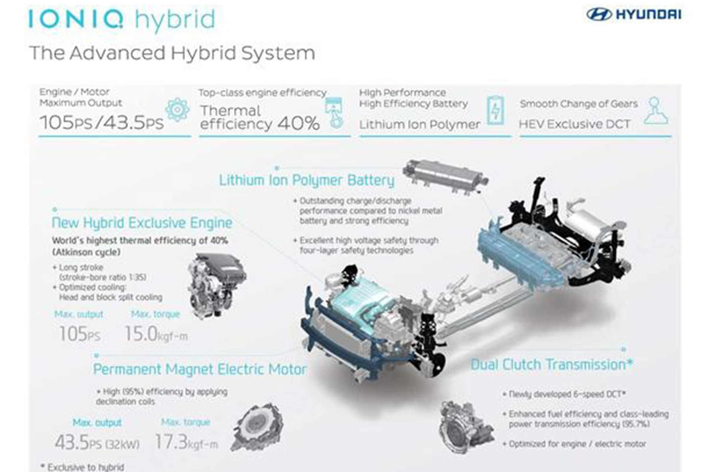 Toyota Prius Engine Diagram 2010 2015 Air Filter Hyundai And Kia Plan Eco Explosion With Major Hybrid Tech Roll Out Of