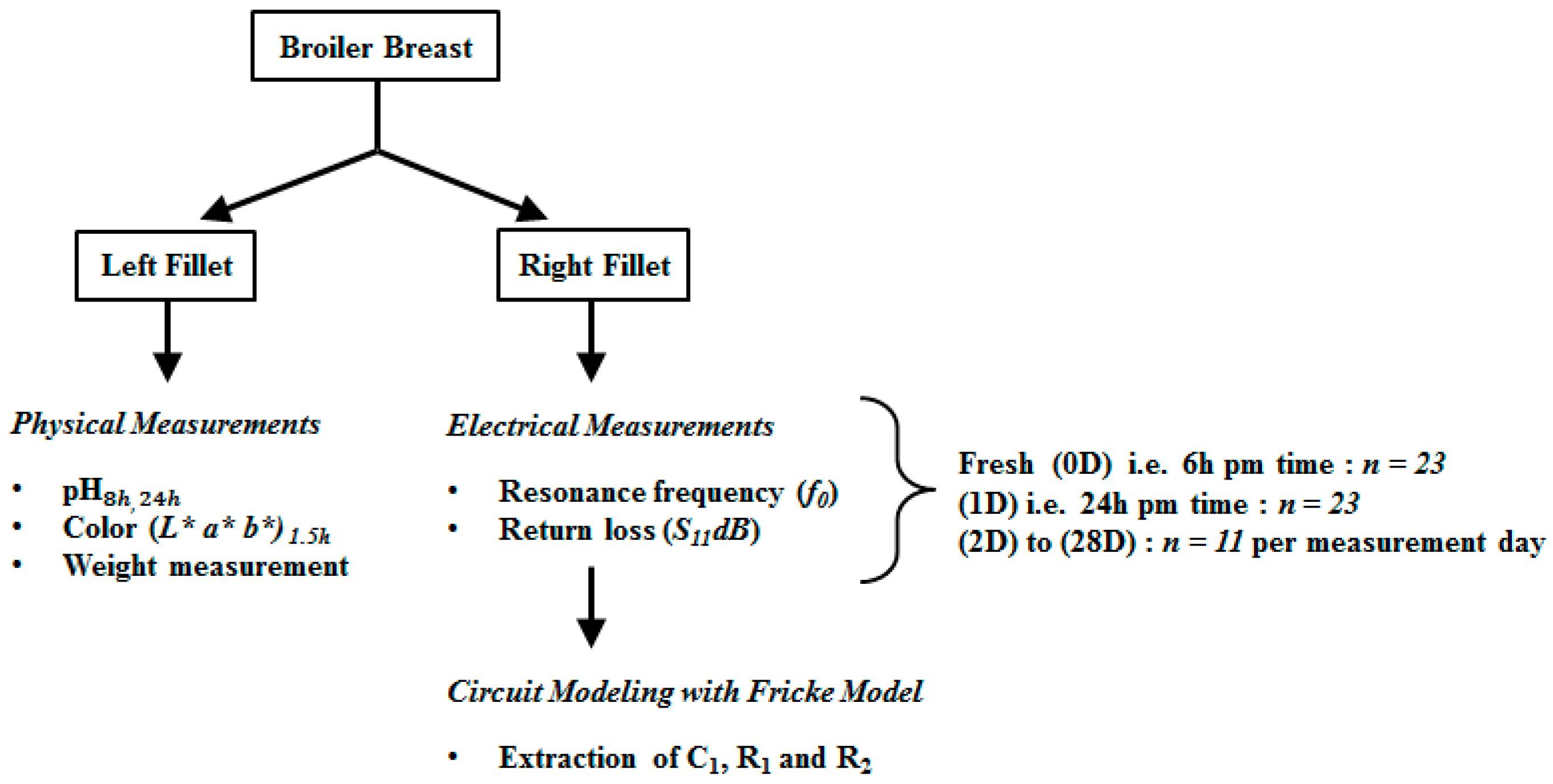 Radiator System Diagram Sensors Free Full Text Of Radiator System Diagram