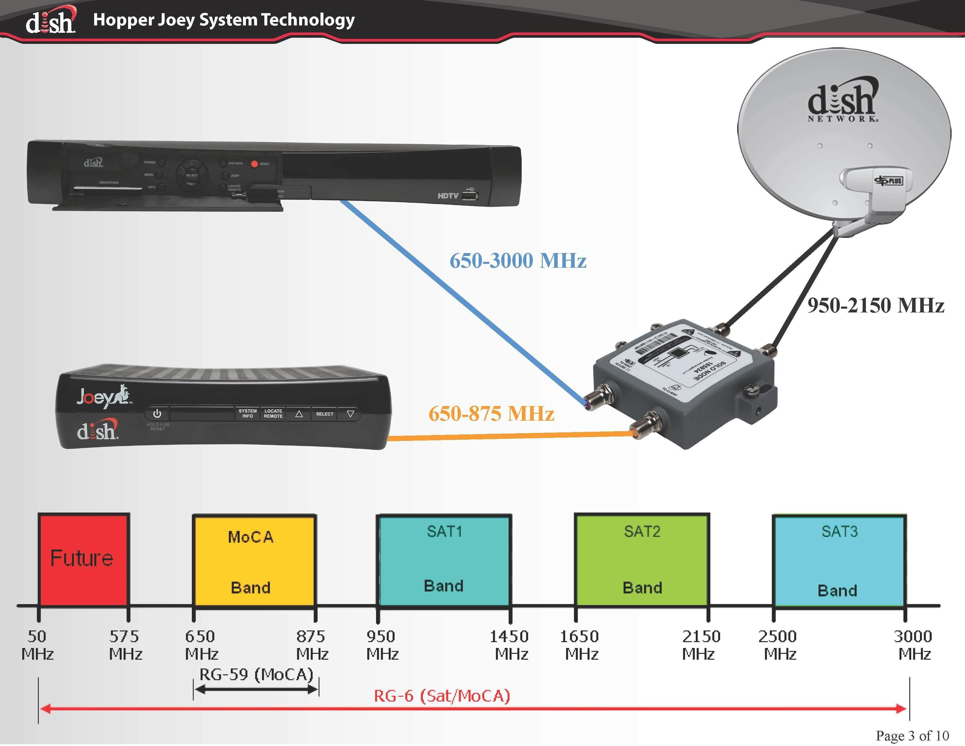 Satellite Dish Wiring Diagram Dish Network Satellite Wiring Diagram Wiring solutions Of Satellite Dish Wiring Diagram