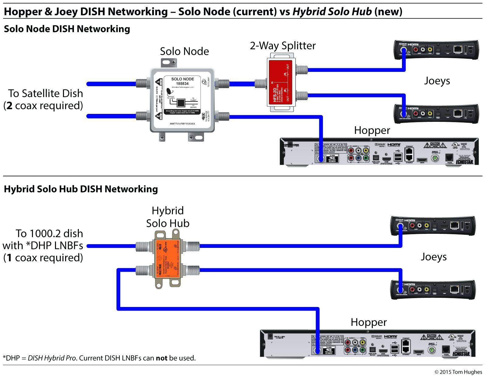 Satellite Dish Wiring Diagram Dish Wiring Diagram Inspiration Slingbox solo Wiring Diagram Dish Of Satellite Dish Wiring Diagram