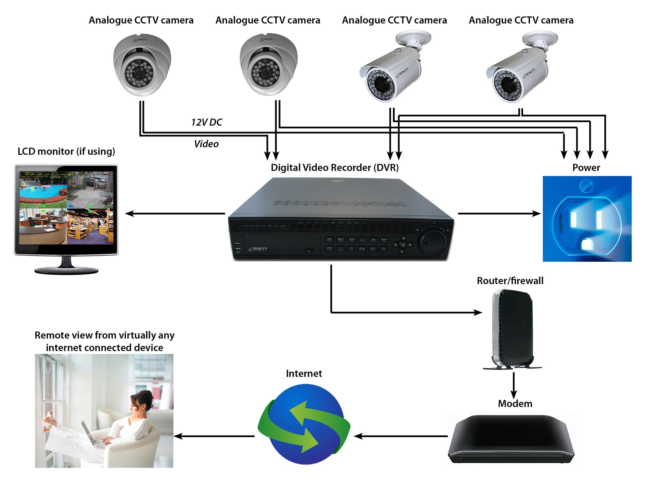 Security Camera Wiring Diagram Answers to Cctv Faq Trinity Cctv solutions 0508 11 00 22 Of Security Camera Wiring Diagram