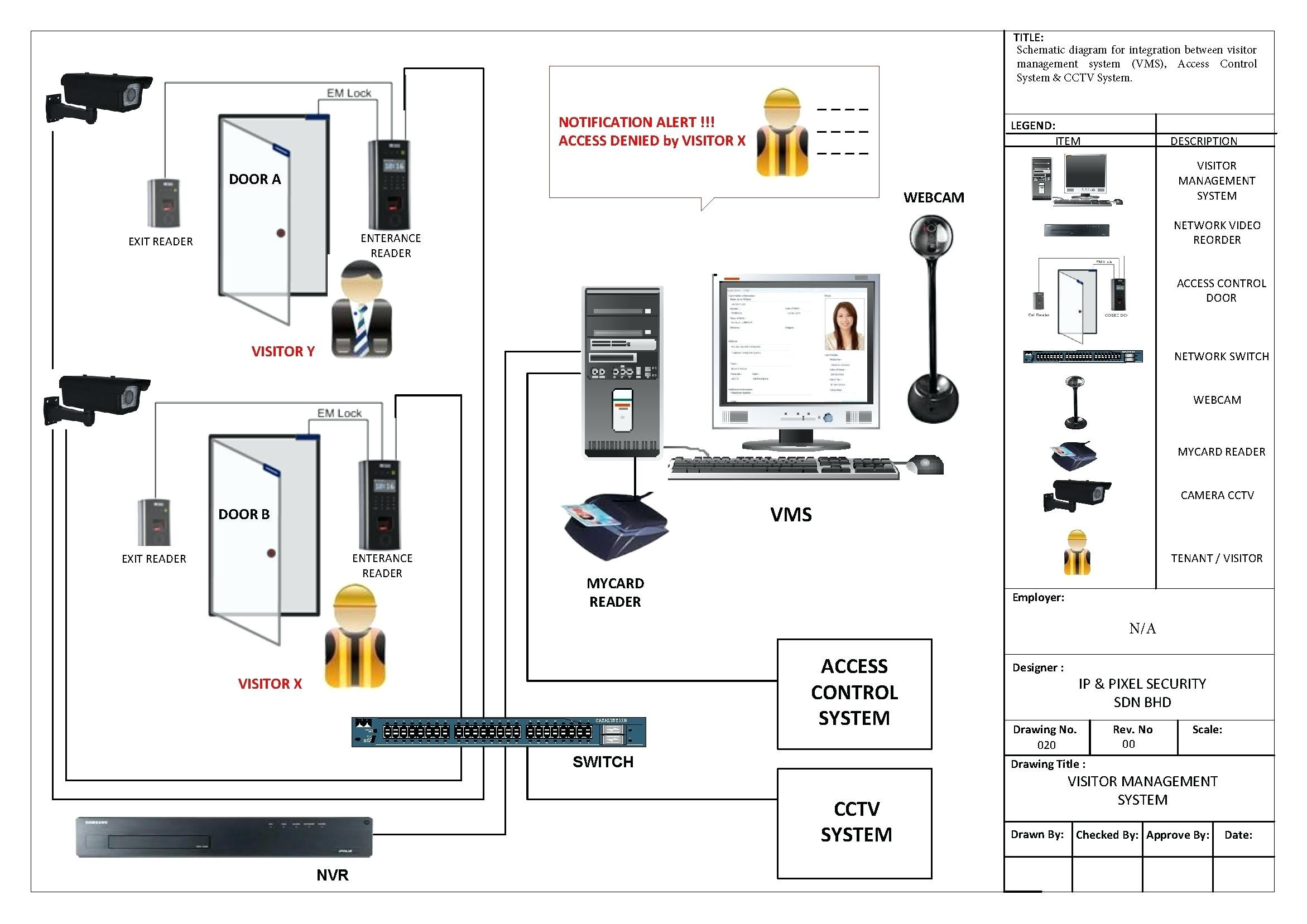 Security Camera Wiring Diagram Security Camera Wiring Diagram Rj11 Home Emergency Evacuation Plan Of Security Camera Wiring Diagram