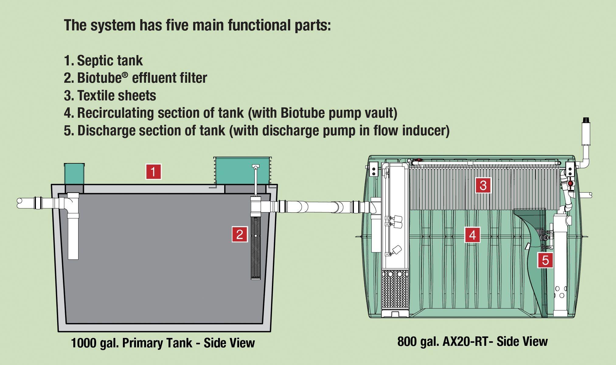 Septic Pump Wiring Diagram Pump Septic Tank System Diagrams Wiring Info • Of Septic Pump Wiring Diagram