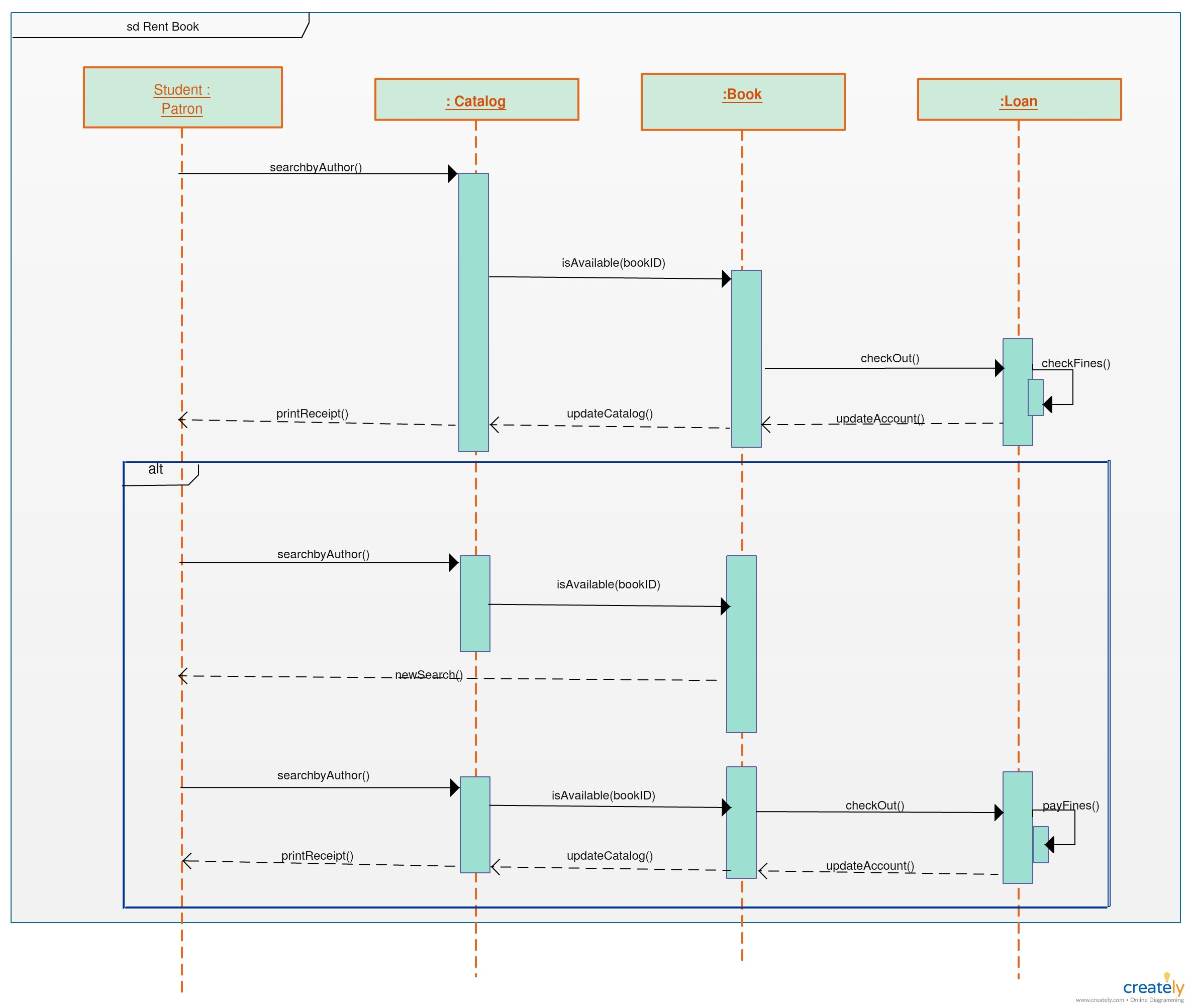 State Diagram for Car Rental System A Real Life Scenario Showing An Line Shopping System Using Of State Diagram for Car Rental System