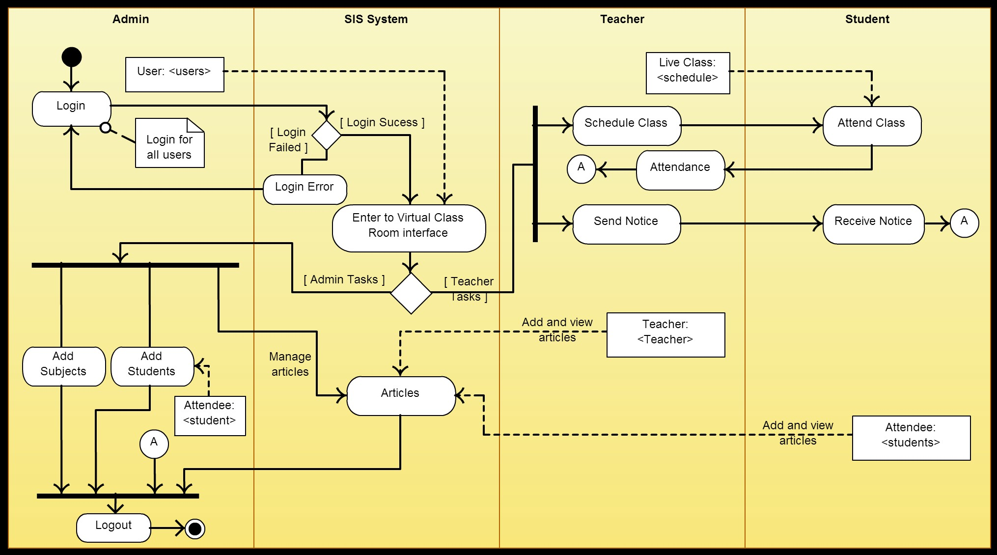 Example of using Datastore node UML activity diagram