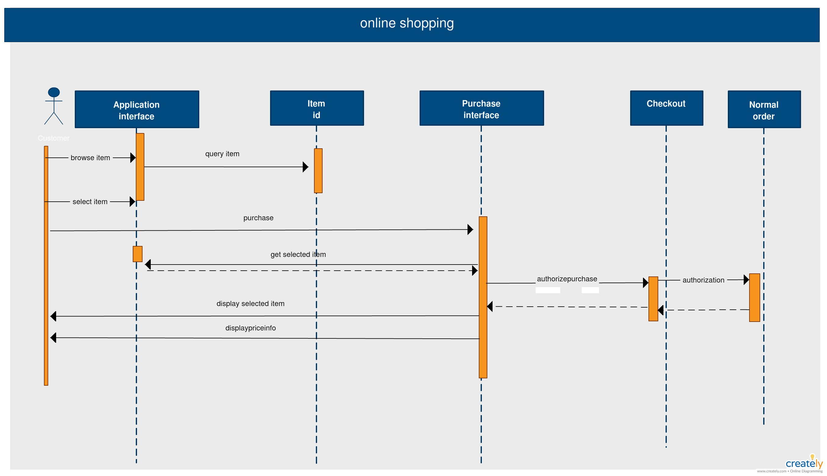 State Diagram for Car Rental System Sequence Diagram Template Of Online Shopping System On the Of State Diagram for Car Rental System