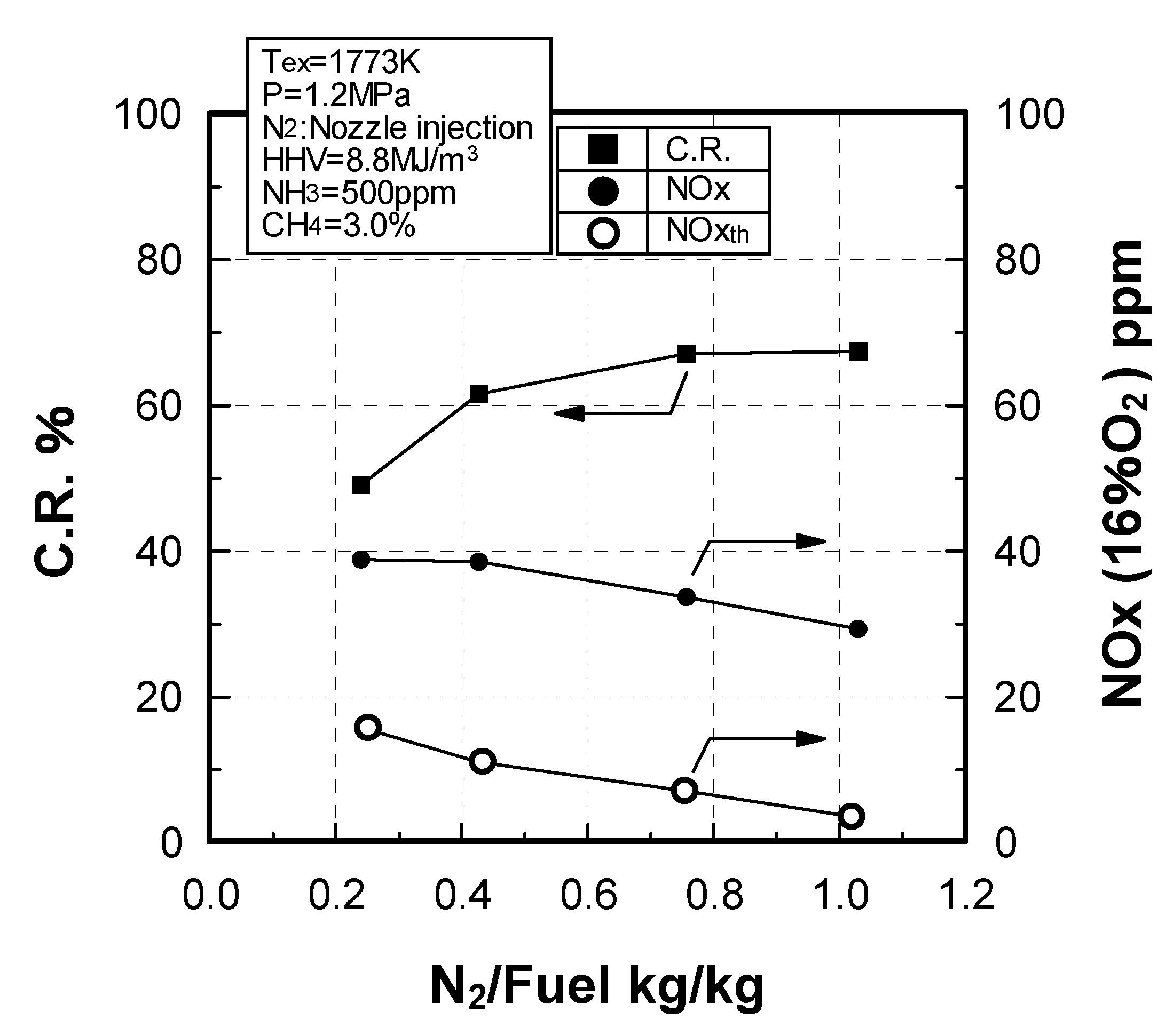 System Engineering Functional N2 Diagram Energies Free Full Text Of System Engineering Functional N2 Diagram