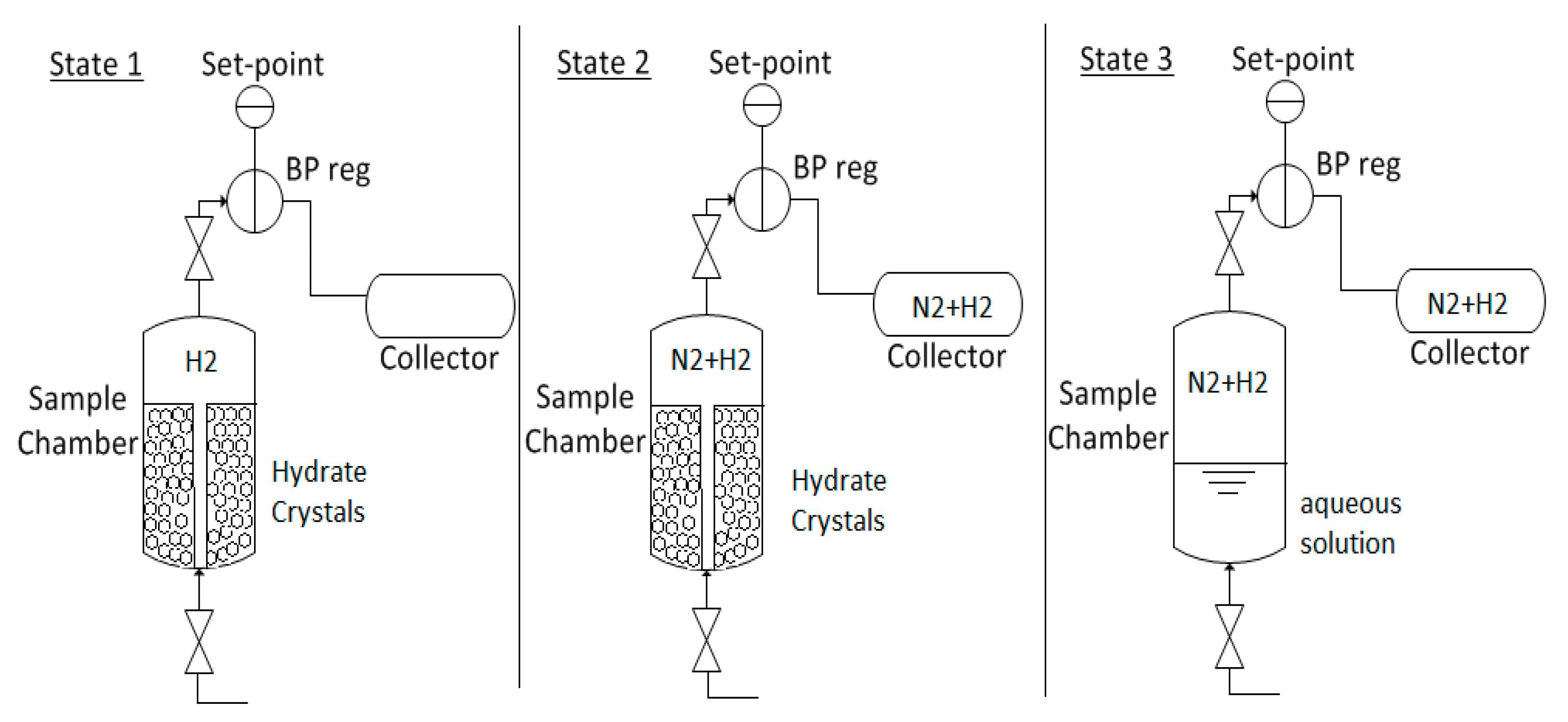 System Engineering Functional N2 Diagram