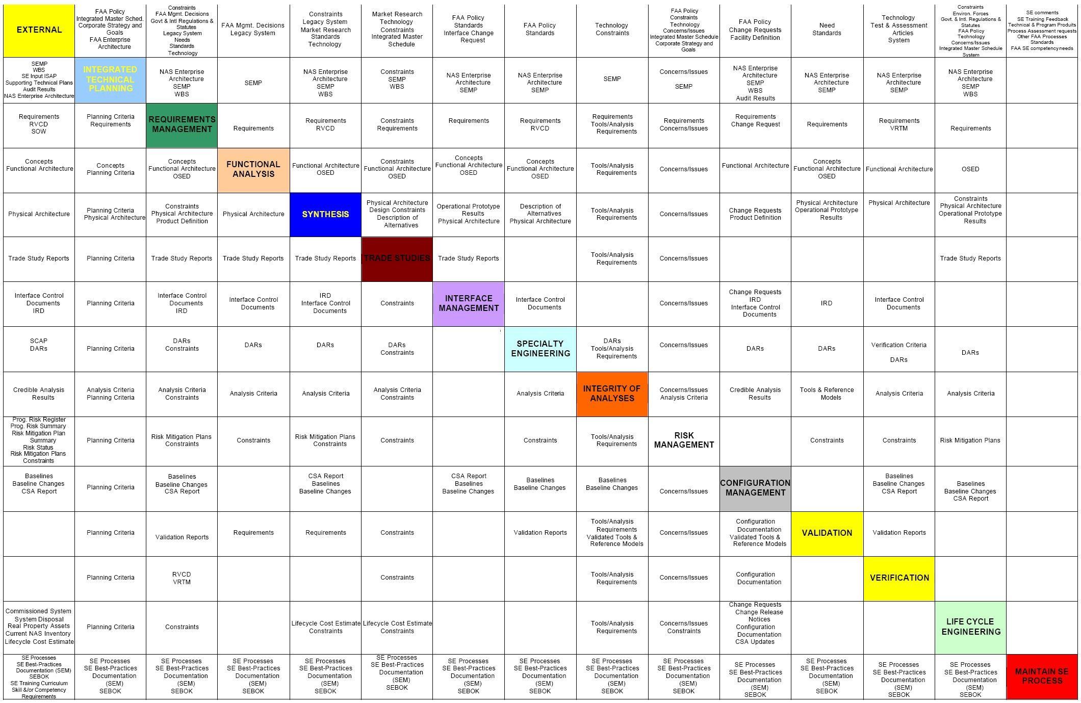 System Engineering Functional N2 Diagram N2 Chart Of System Engineering Functional N2 Diagram