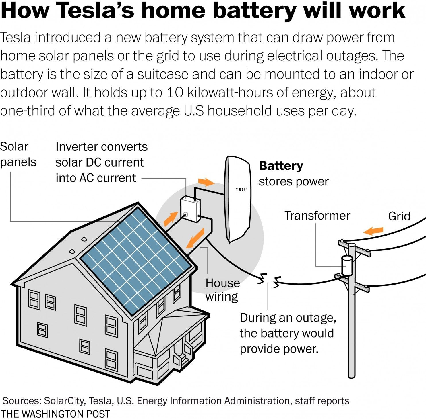 Tesla Battery Diagram What Backing Up Your Home with Tesla S Battery Might Be Like Of Tesla Battery Diagram