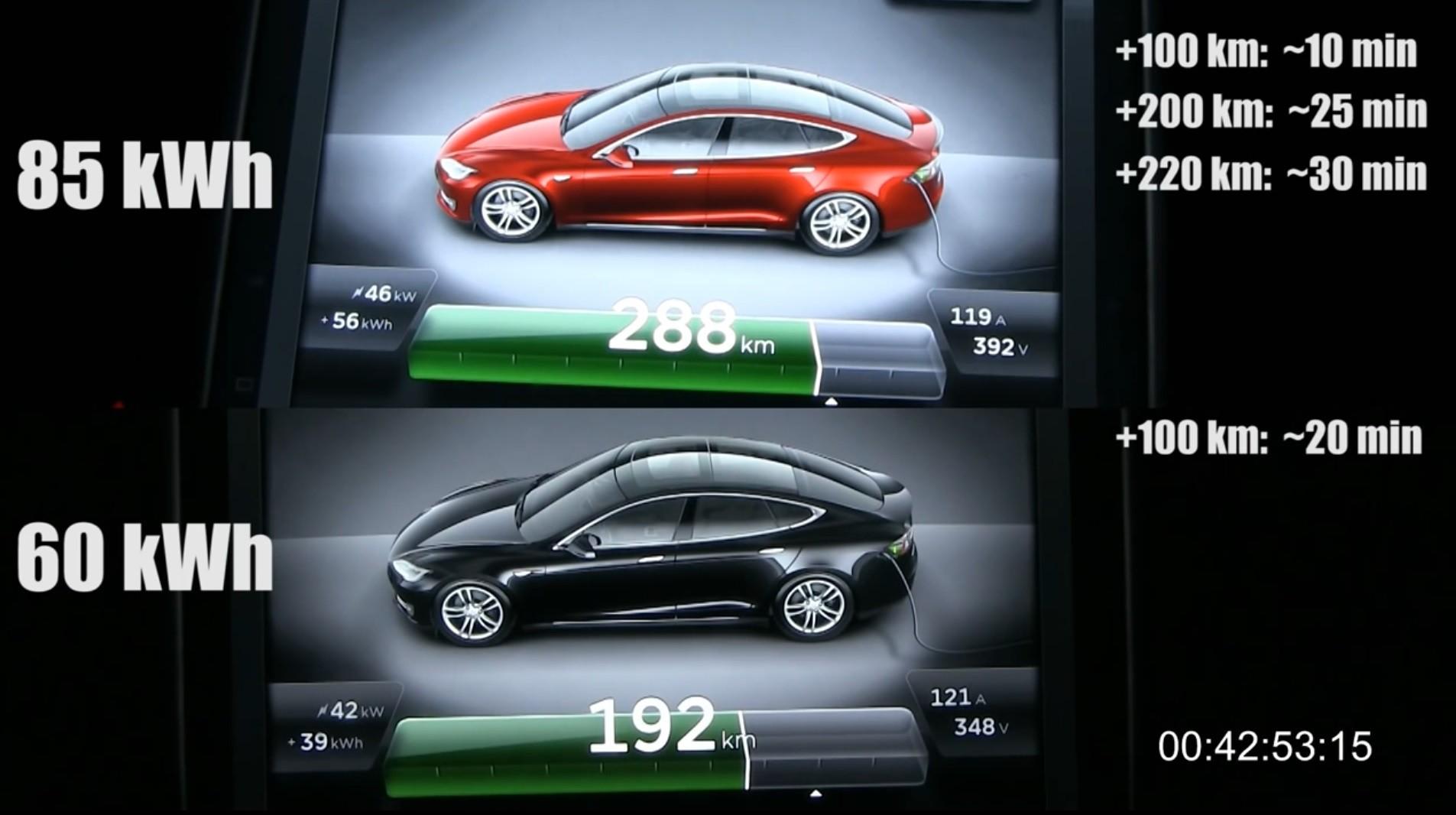 Tesla Model S Engine Diagram Parison Image My Related Post