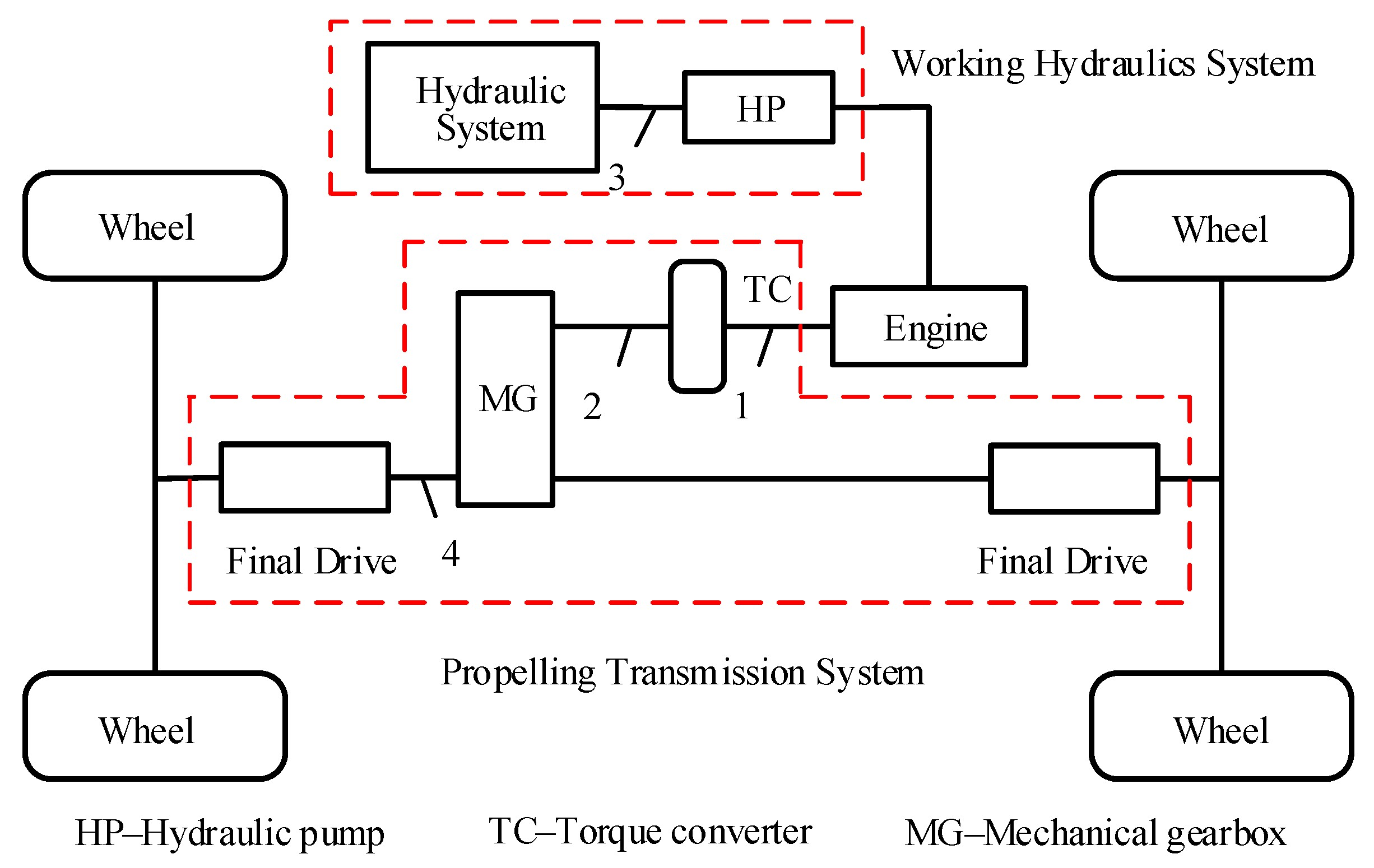 Torque Converter Diagram Energies Free Full Text Of Torque Converter Diagram
