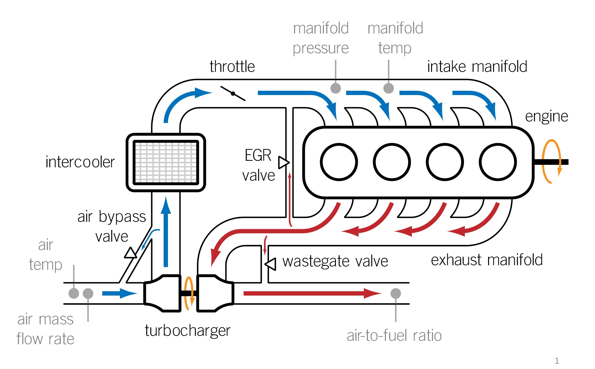 Turbocharged Engine Diagram Turbocharged Spark Ignition Engine Control Of Turbocharged Engine Diagram