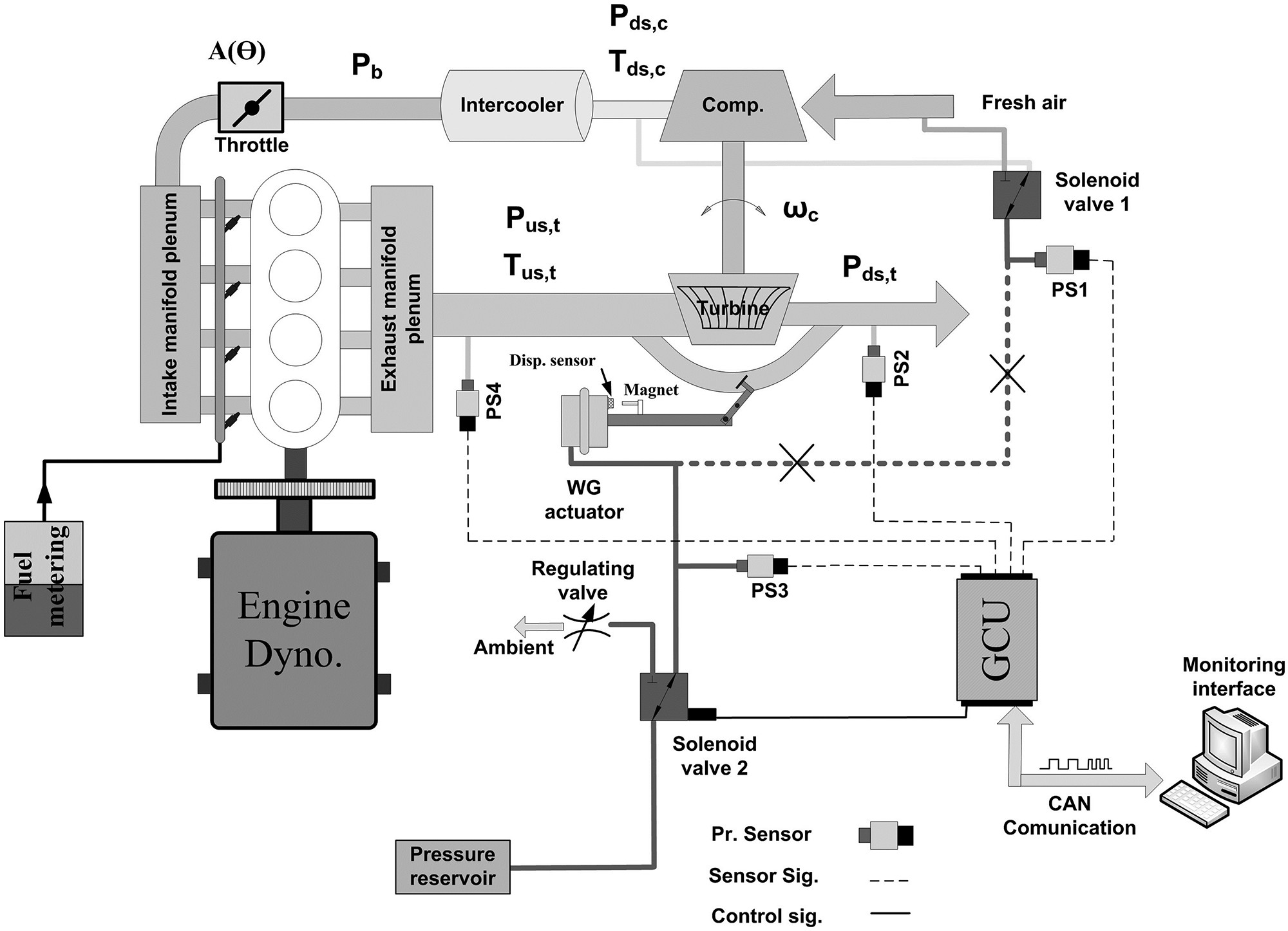 Turbocharger System Diagram Modeling and Estimation Of Unmeasured Variables In A Wastegate Of Turbocharger System Diagram