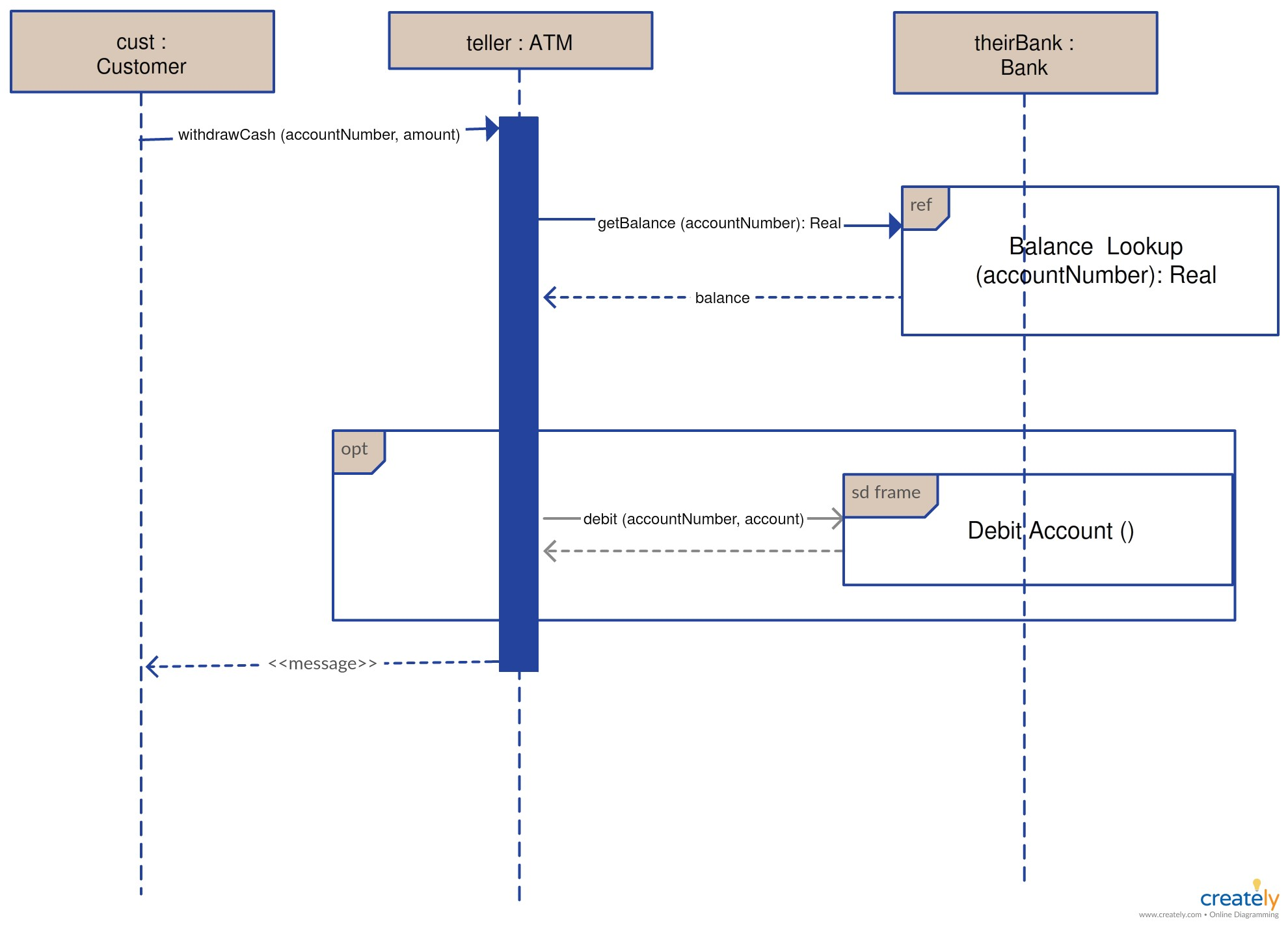 Use Case Diagram for Car Parking System Sequence Diagram Template for Making A Call or A Telephone Of Use Case Diagram for Car Parking System