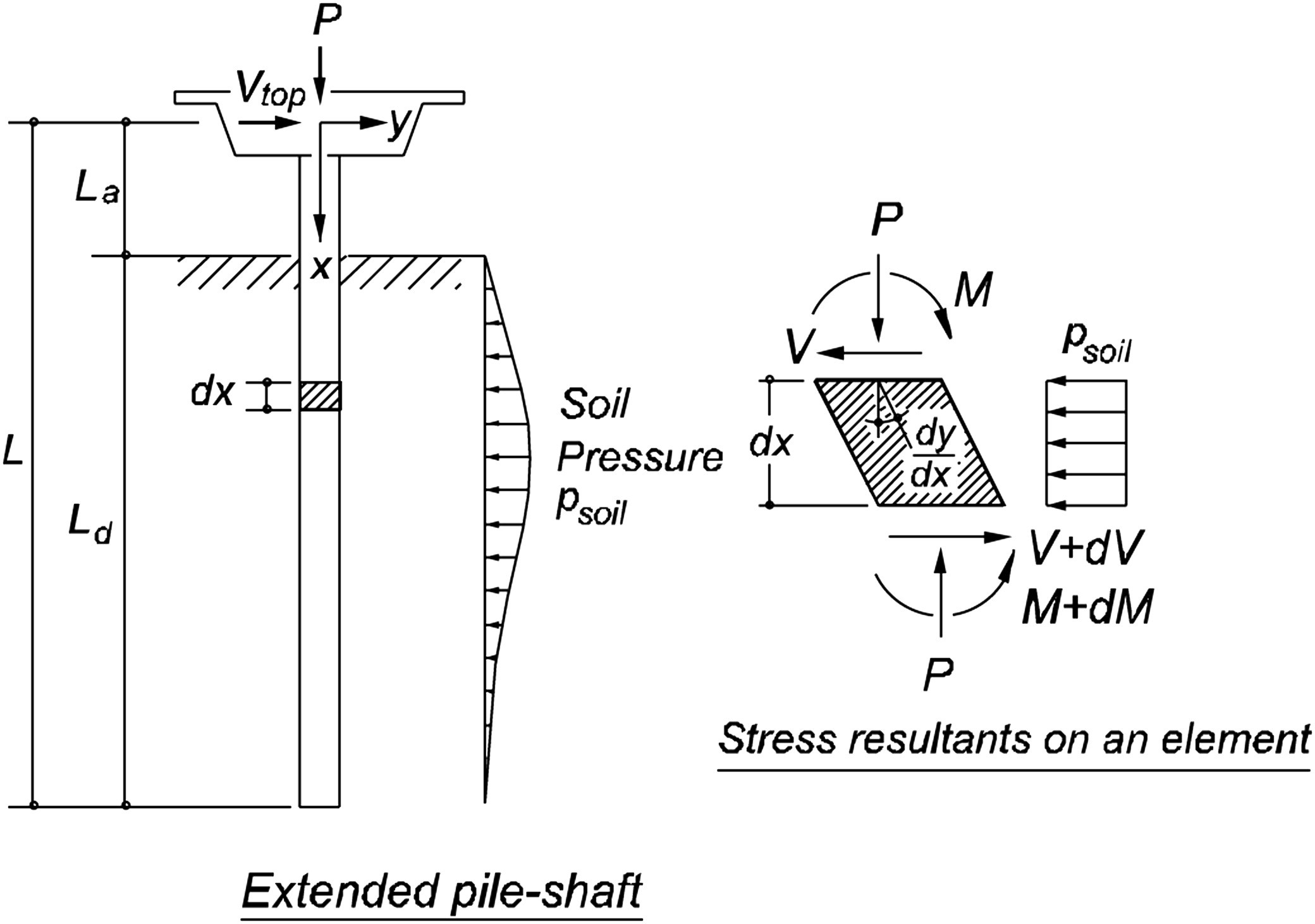 V Diagram Systems Engineering Inelastic Deformation Of Extended Pile Shafts Of V Diagram Systems Engineering