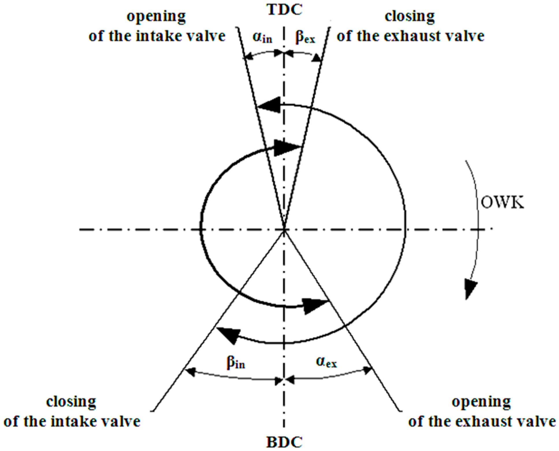 Valve Timing Diagram Of Si Engine Entropy Free Full Text Of Valve Timing Diagram Of Si Engine