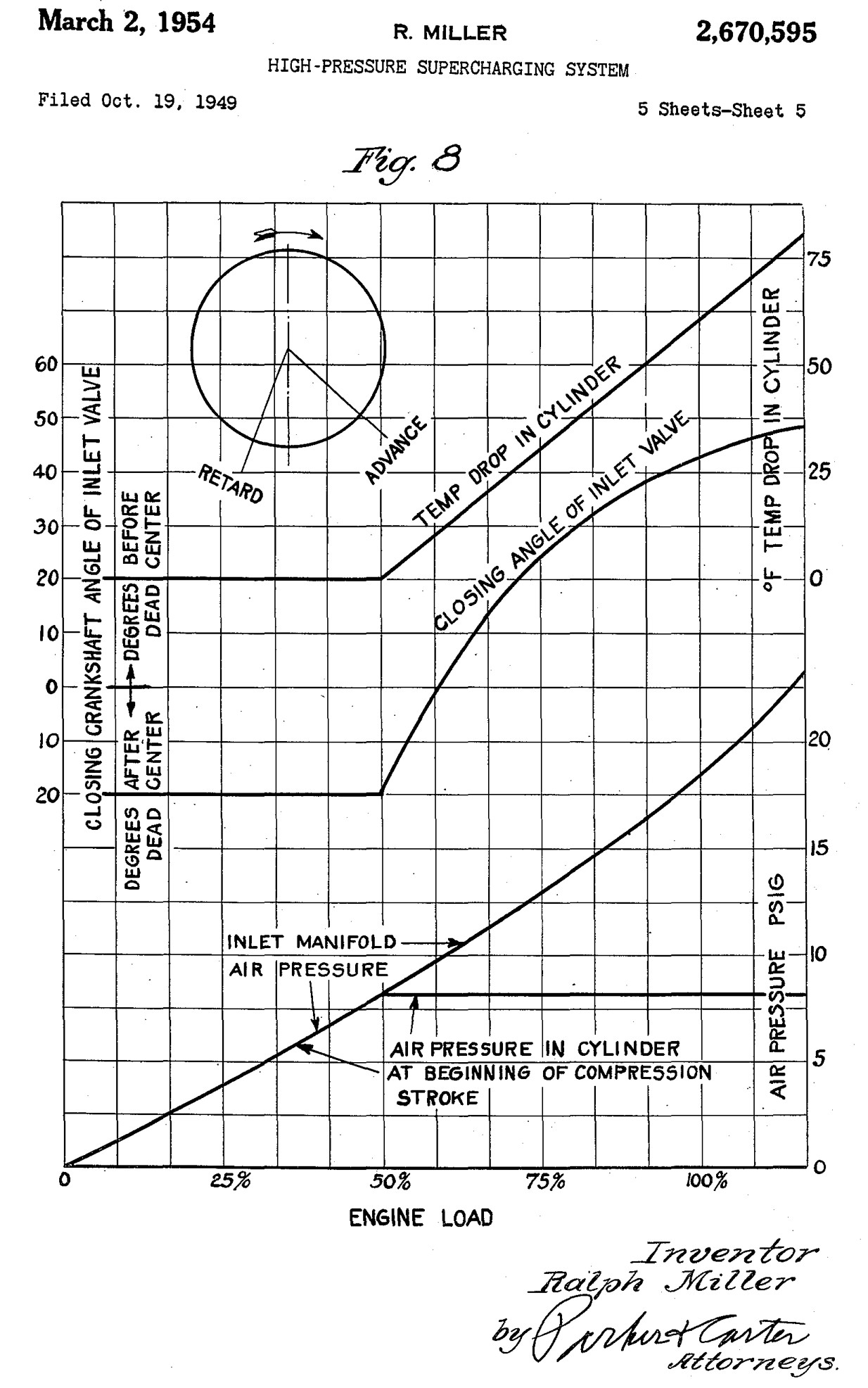 valve timing diagram of si engine
