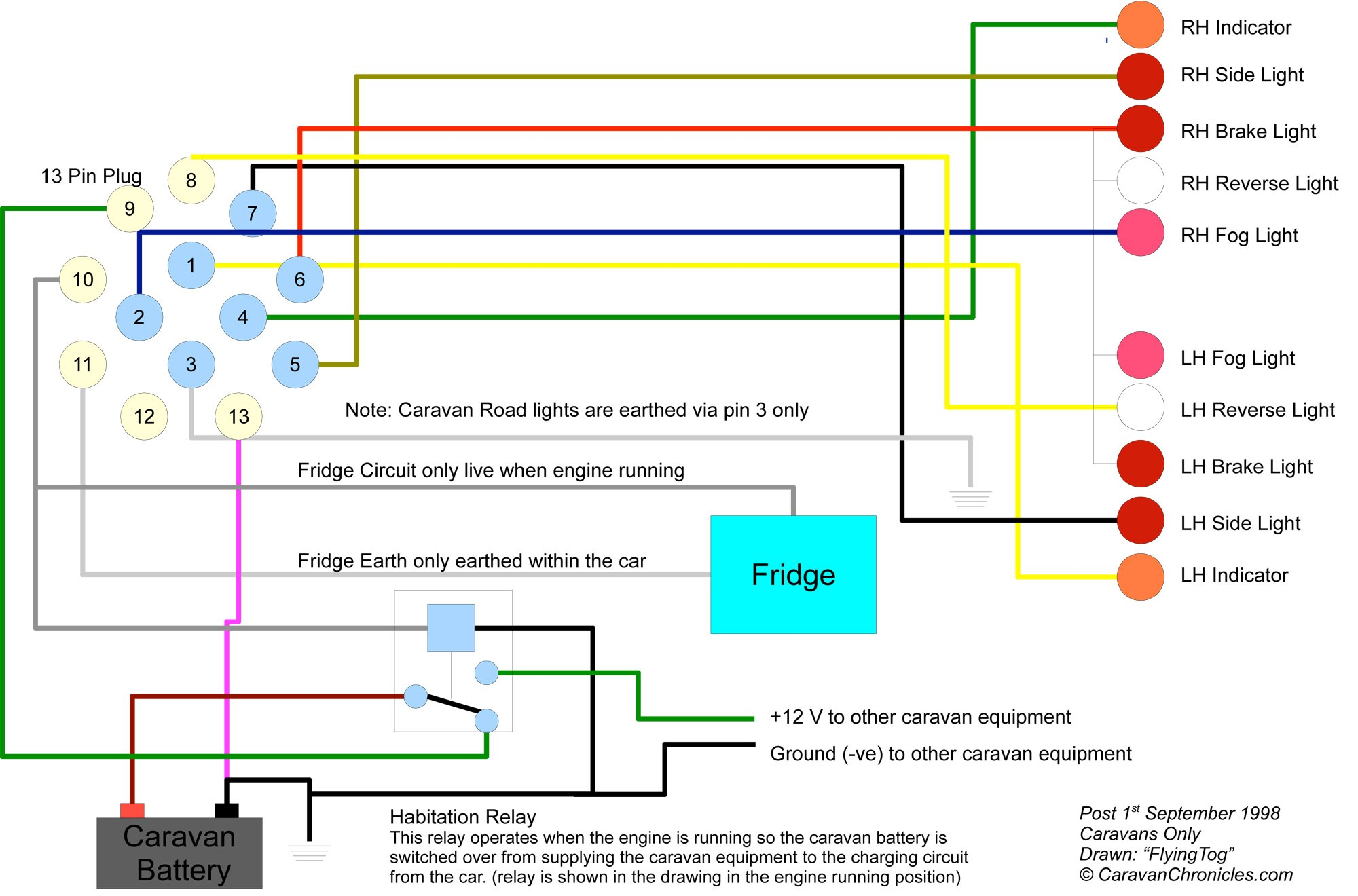 Wiring Diagram for Trailer Amazing Wiring Diagram for Trailer Hook Up Everything You Of Wiring Diagram for Trailer