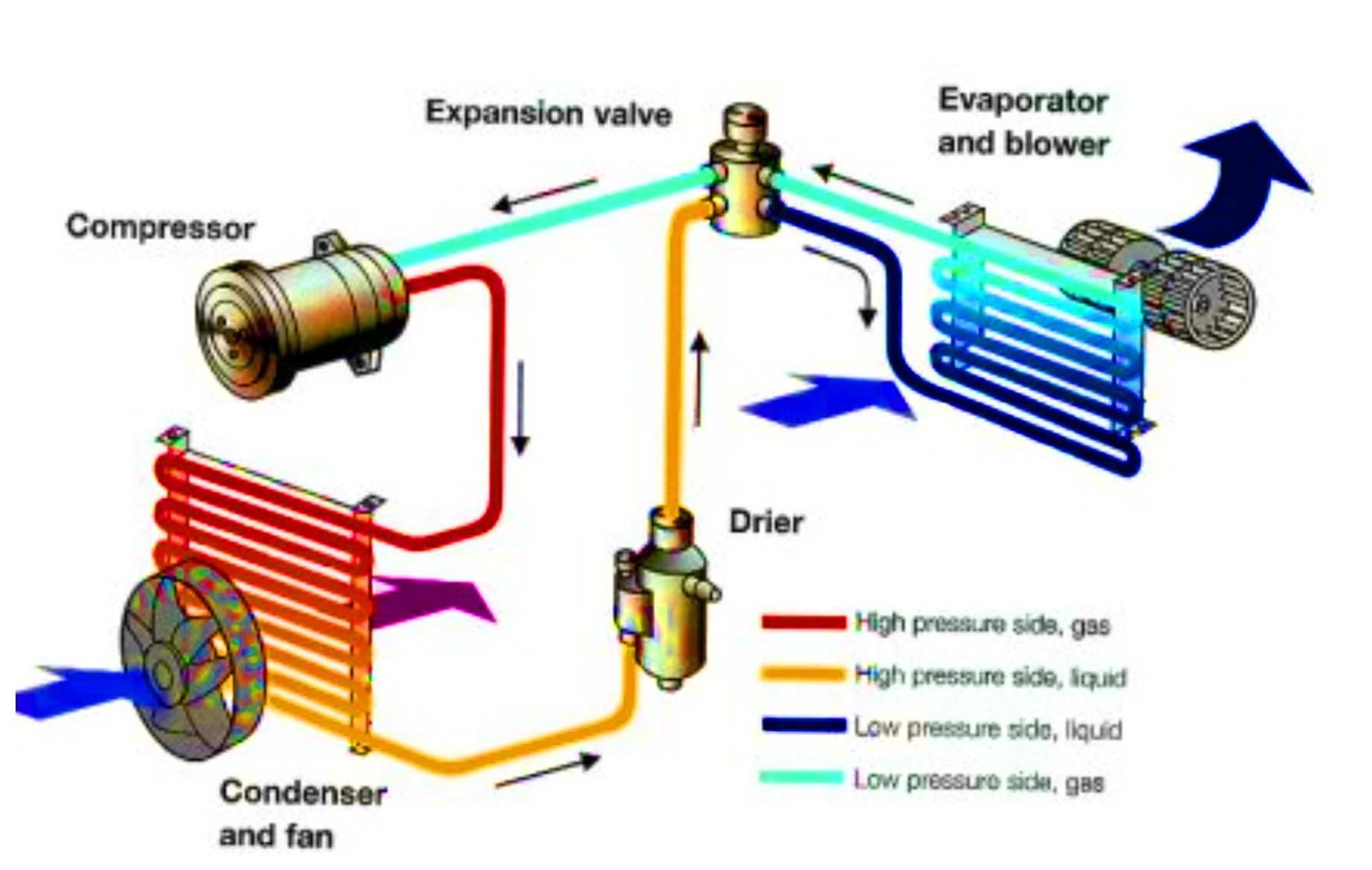 Auto Air Conditioning System Diagram Car Ac Parts Diagram Of Auto Air Conditioning System Diagram