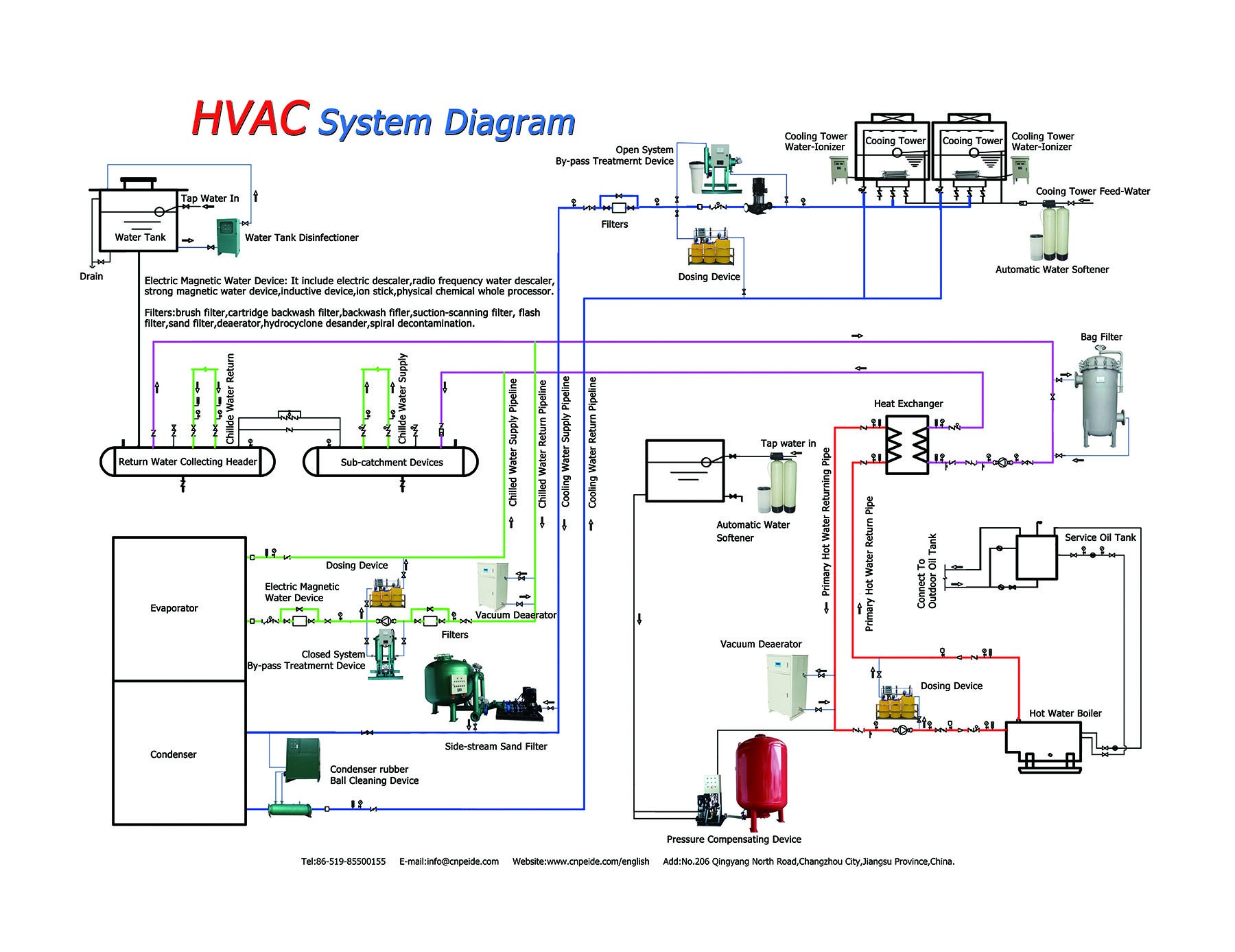 Auto Air Conditioning System Diagram Hvac Systems Diagrams Wiring Diagram Of Auto Air Conditioning System Diagram