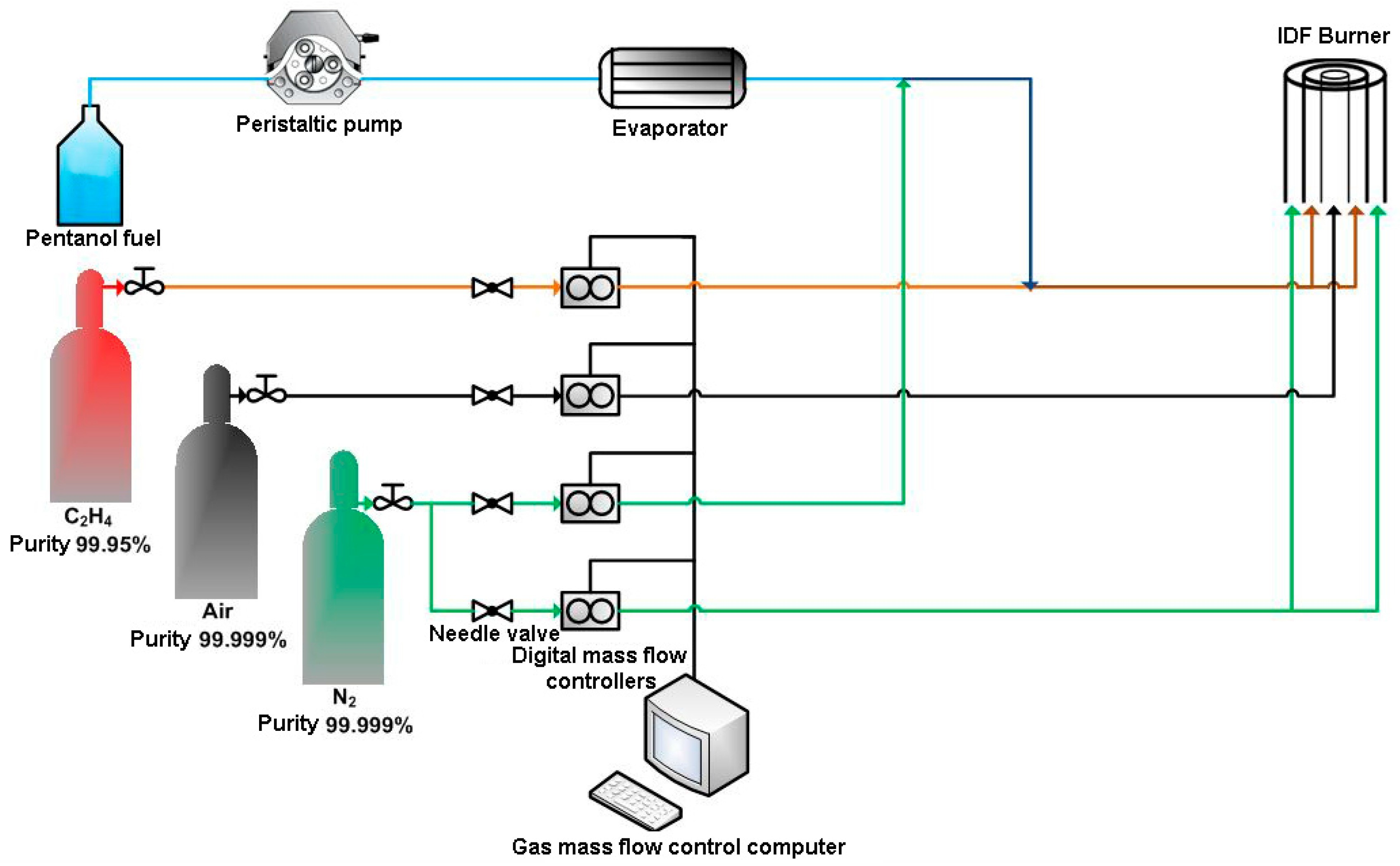 Block Flow Diagram Chemical Engineering Process Flow Diagram ... on