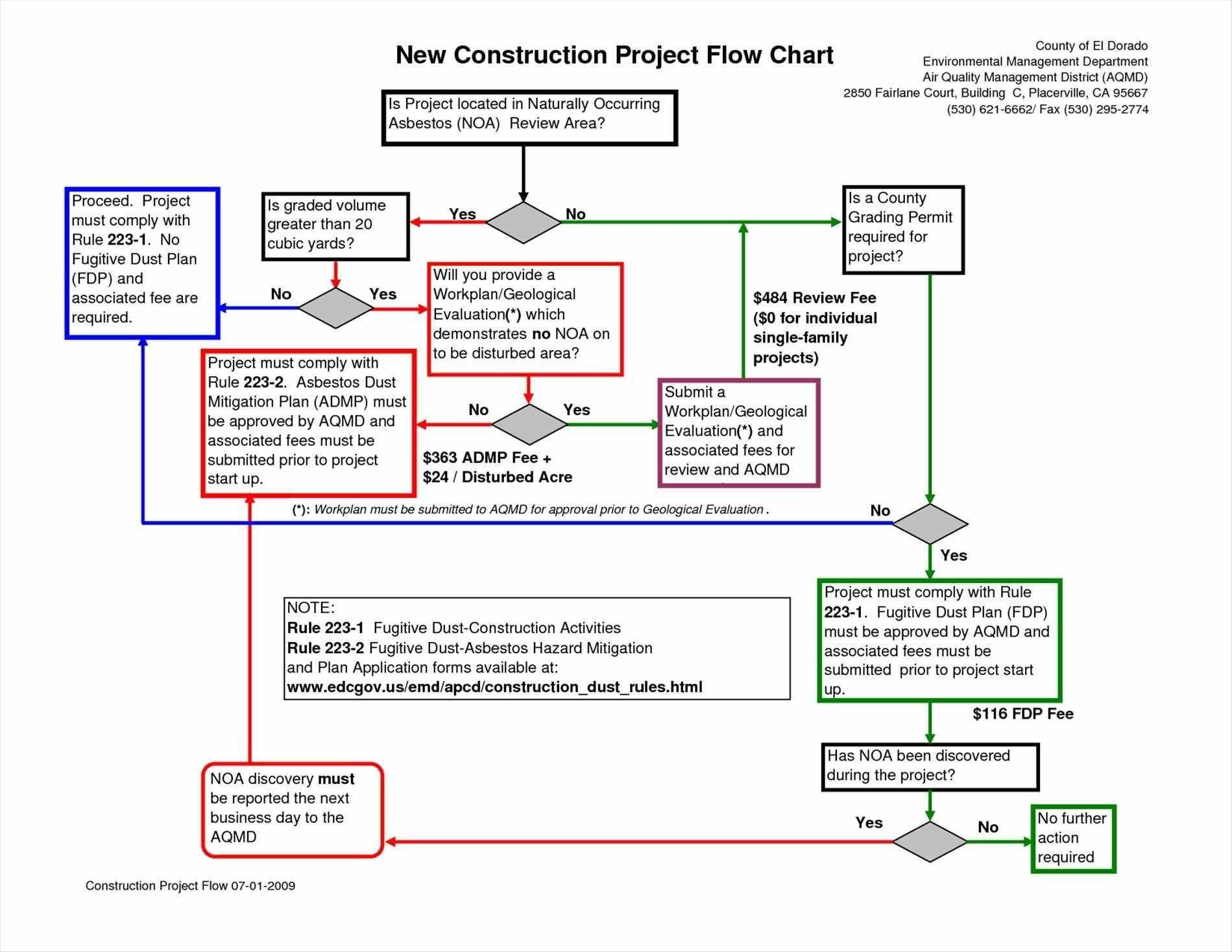 Block Flow Diagram Chemical Engineering Visio Process Flows Roho Symbols Originalstylophone Of