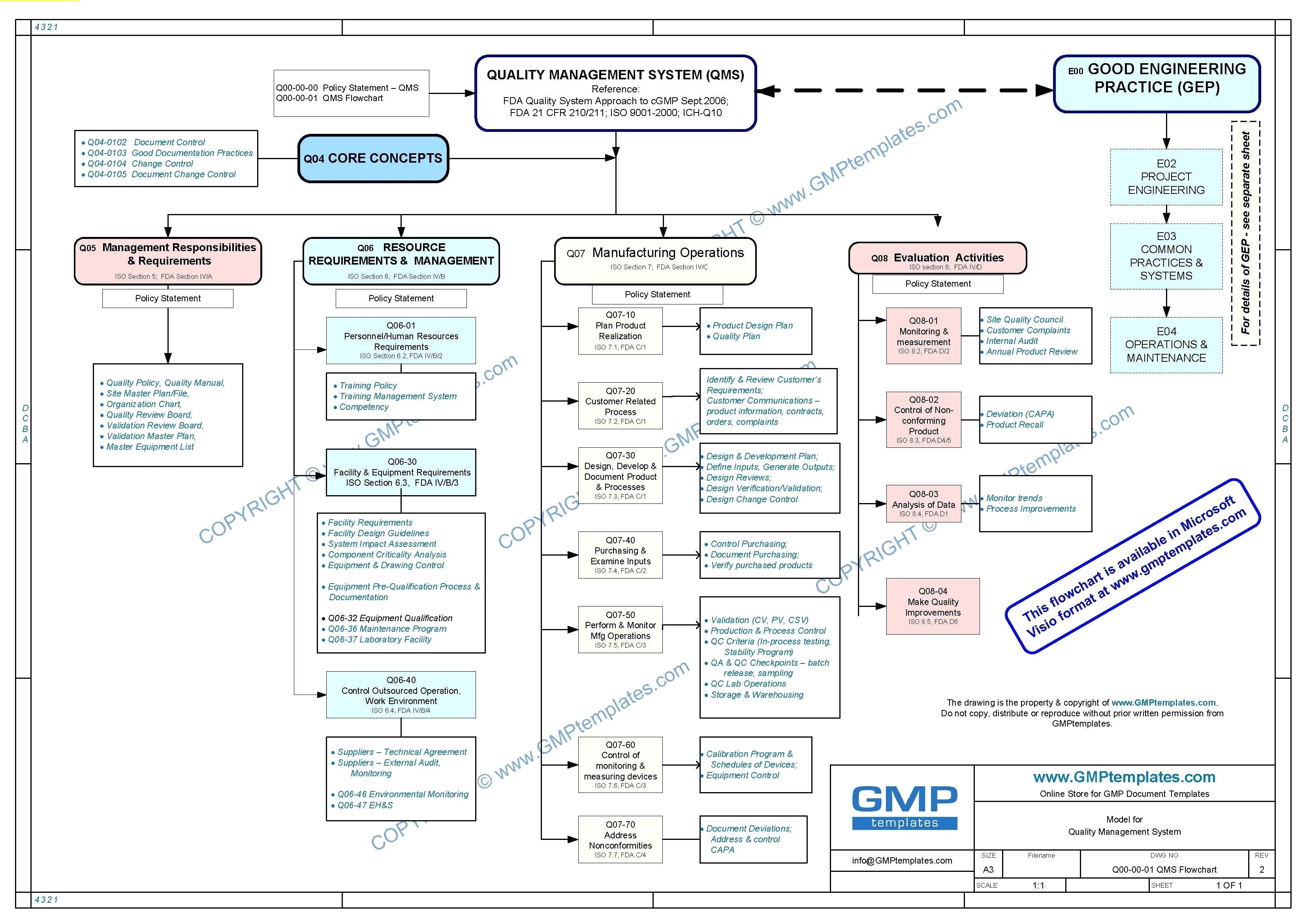 Block Flow Diagram Chemical Engineering
