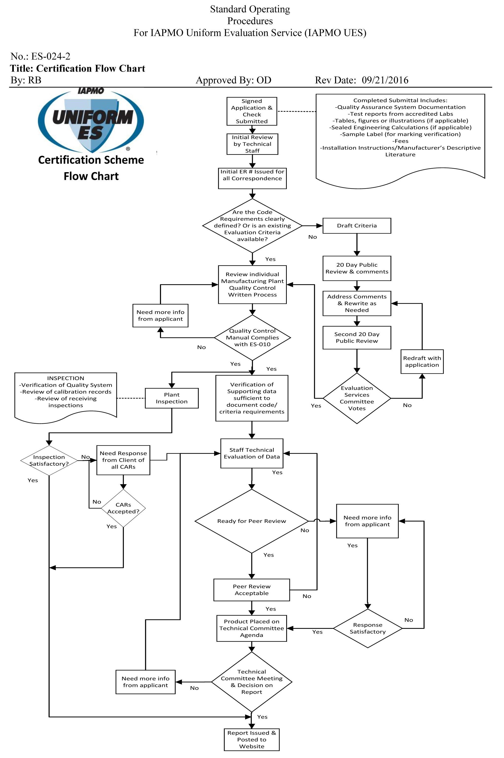 Block Flow Diagram Chemical Engineering Process Symbols Water Originalstylophone Of
