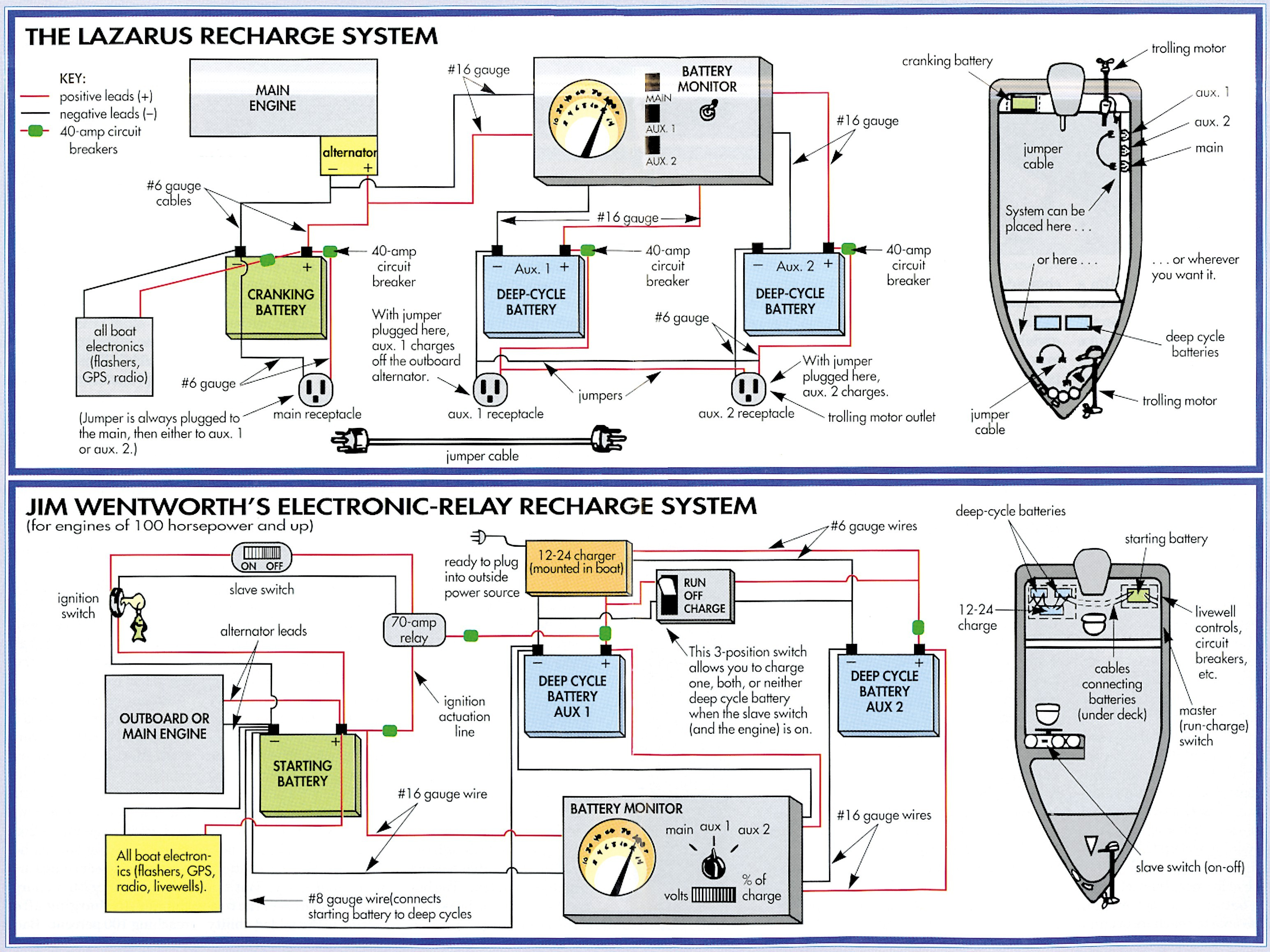 Boat Battery Wiring Diagram Boat Wiring Diagram Fresh Wiring for A Switch Panel and Bus Bar Page Of Boat Battery Wiring Diagram