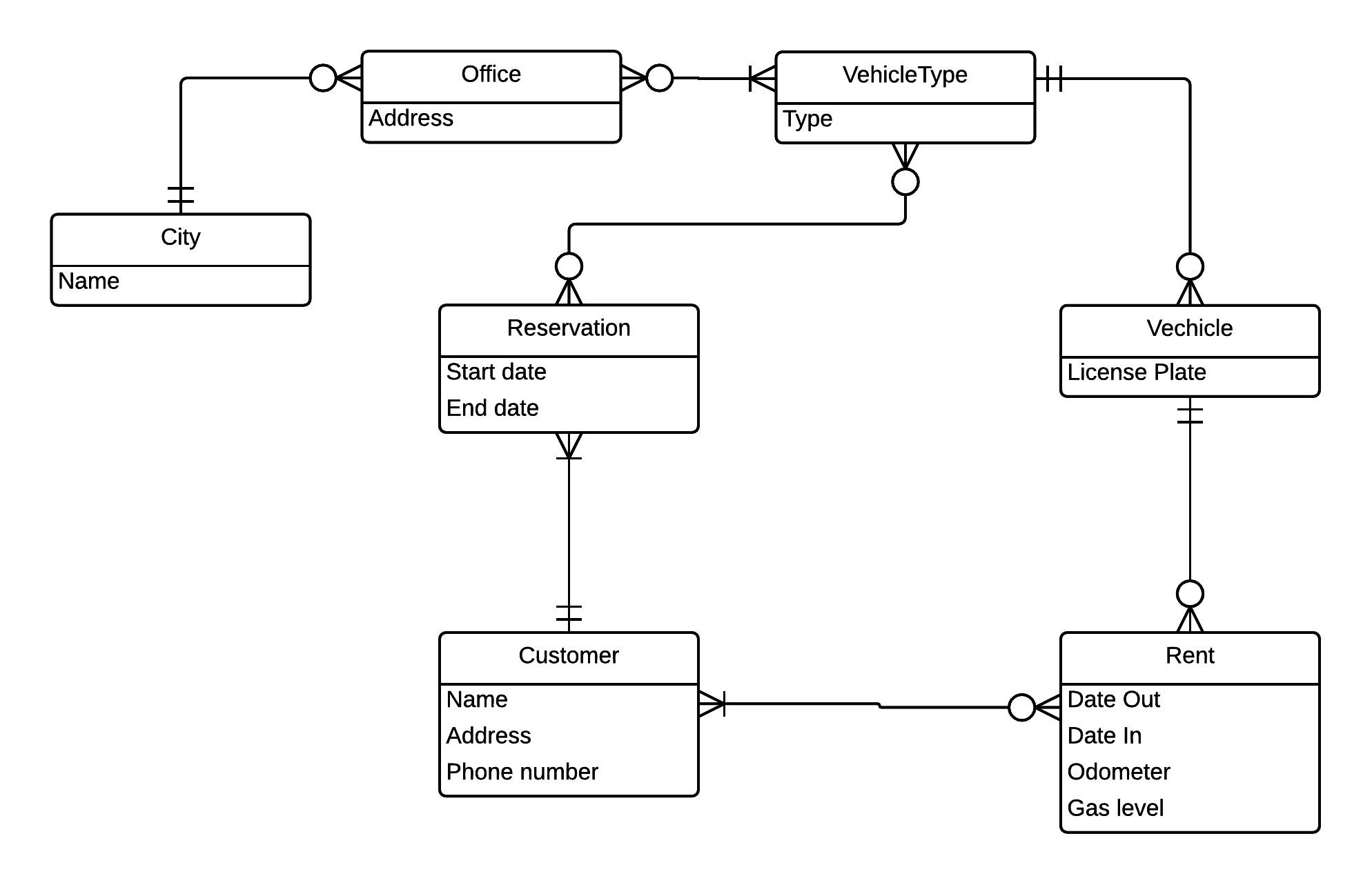 Car Rental Er Diagram Data Modeling Er Diagrams Jack Lam Entity Relationship Diagram Car Of Car Rental Er Diagram