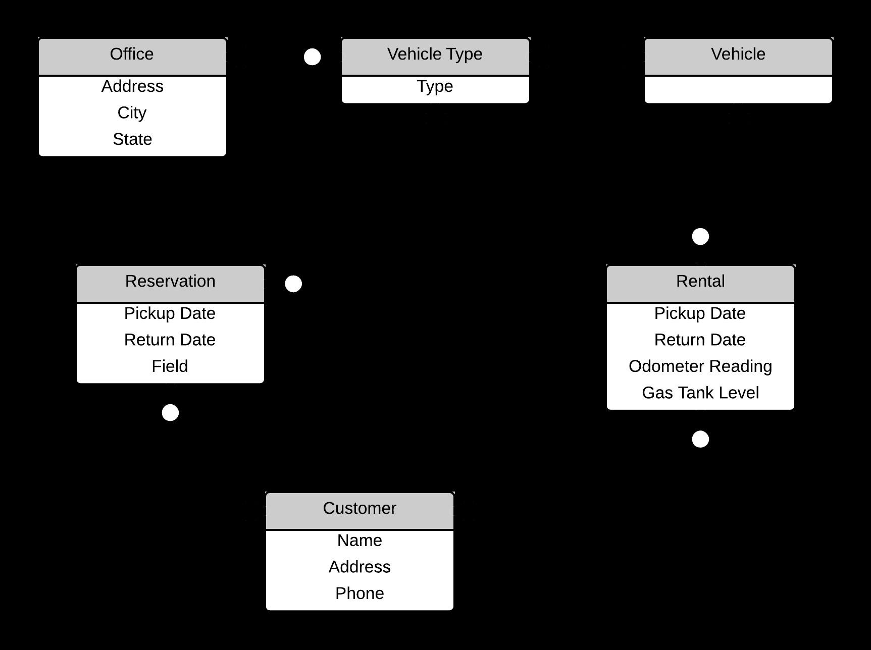 Car Rental Er Diagram Diagram Car Rental Class Diagram Example Of Car Rental Er Diagram