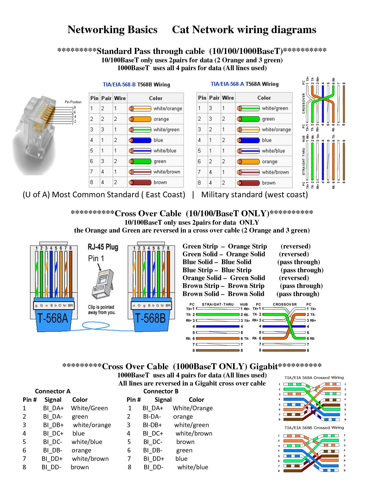 Cat 6 Wiring Diagram Wikipedia, · dorable phone cable wiring diagram  inspiration