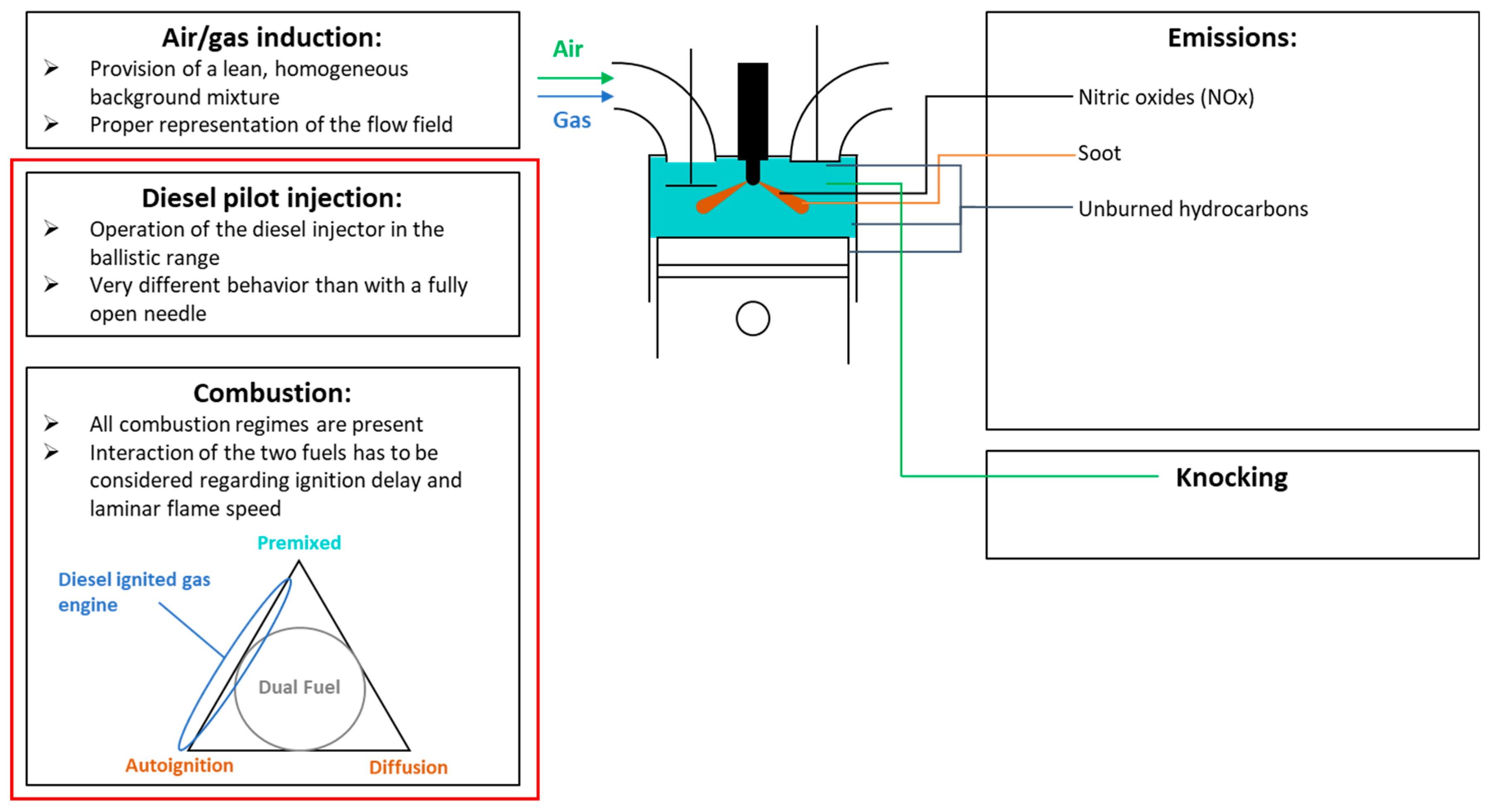 Diagram Of A Diesel Engine Energies Free Full Text Of Diagram Of A Diesel Engine