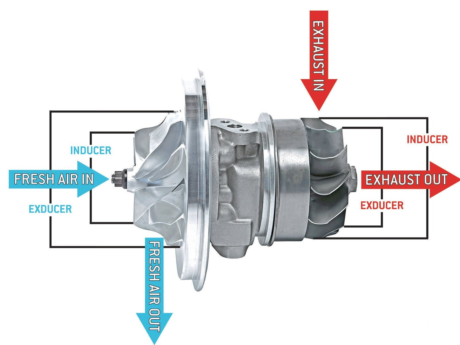 Diagram Of A Turbo Turbocharger Parts Diagram How A Turbo Works – My Wiring Diagram Of Diagram Of A Turbo