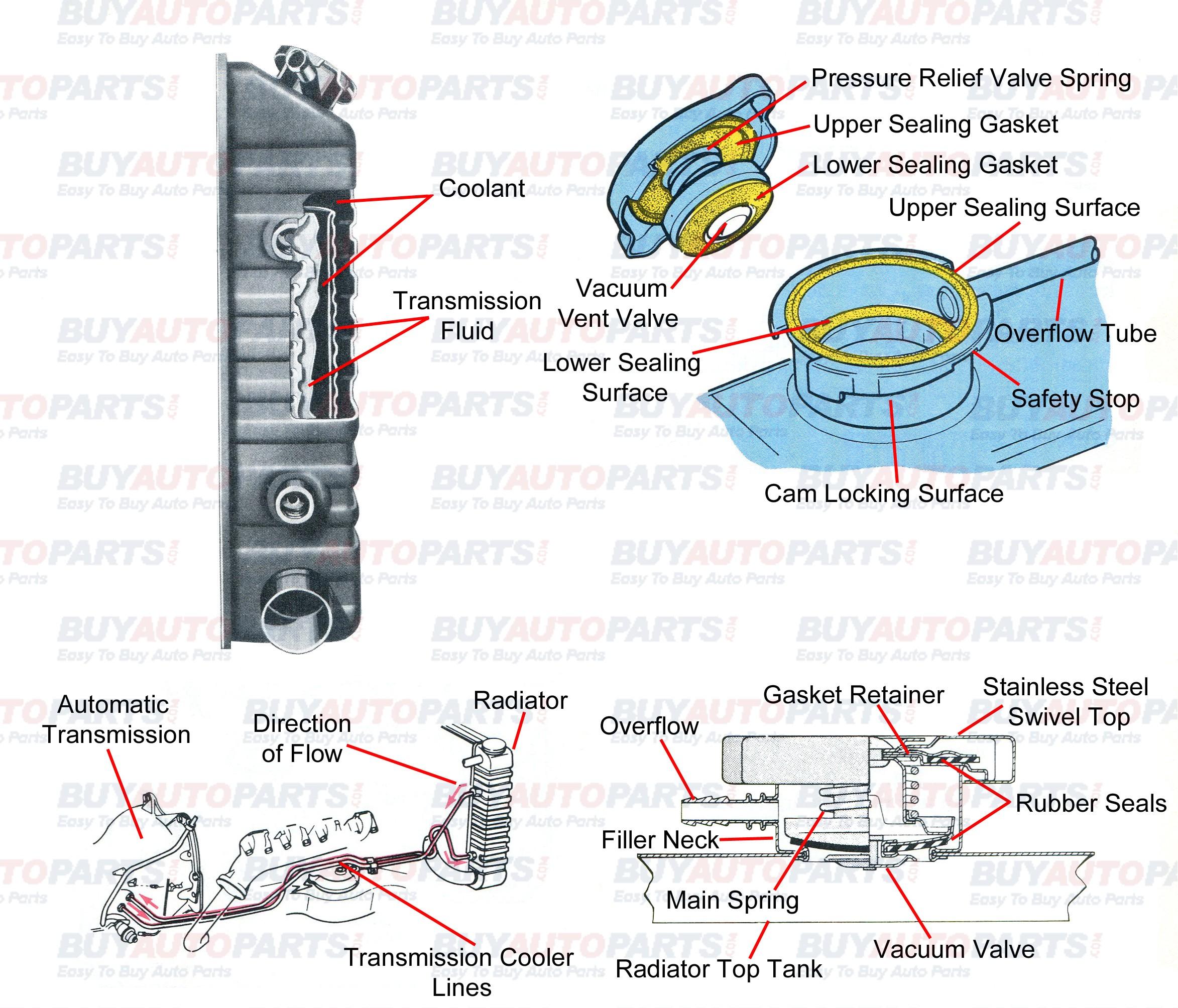Diagram Of Car Radiator